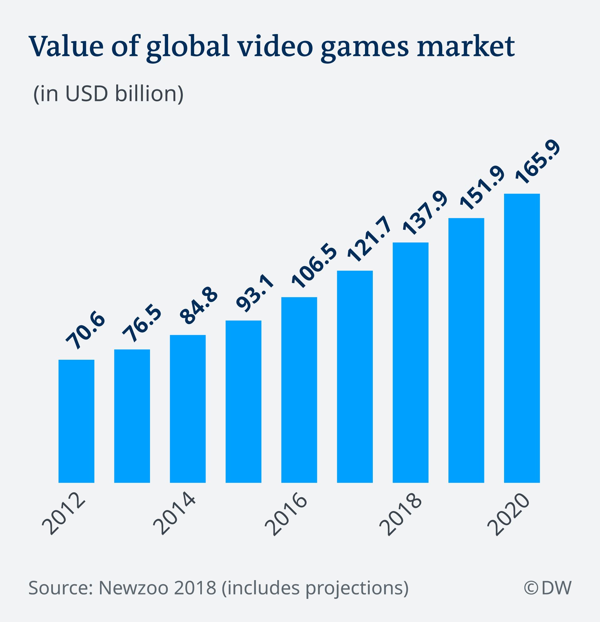 Infographic showing value of global video games market