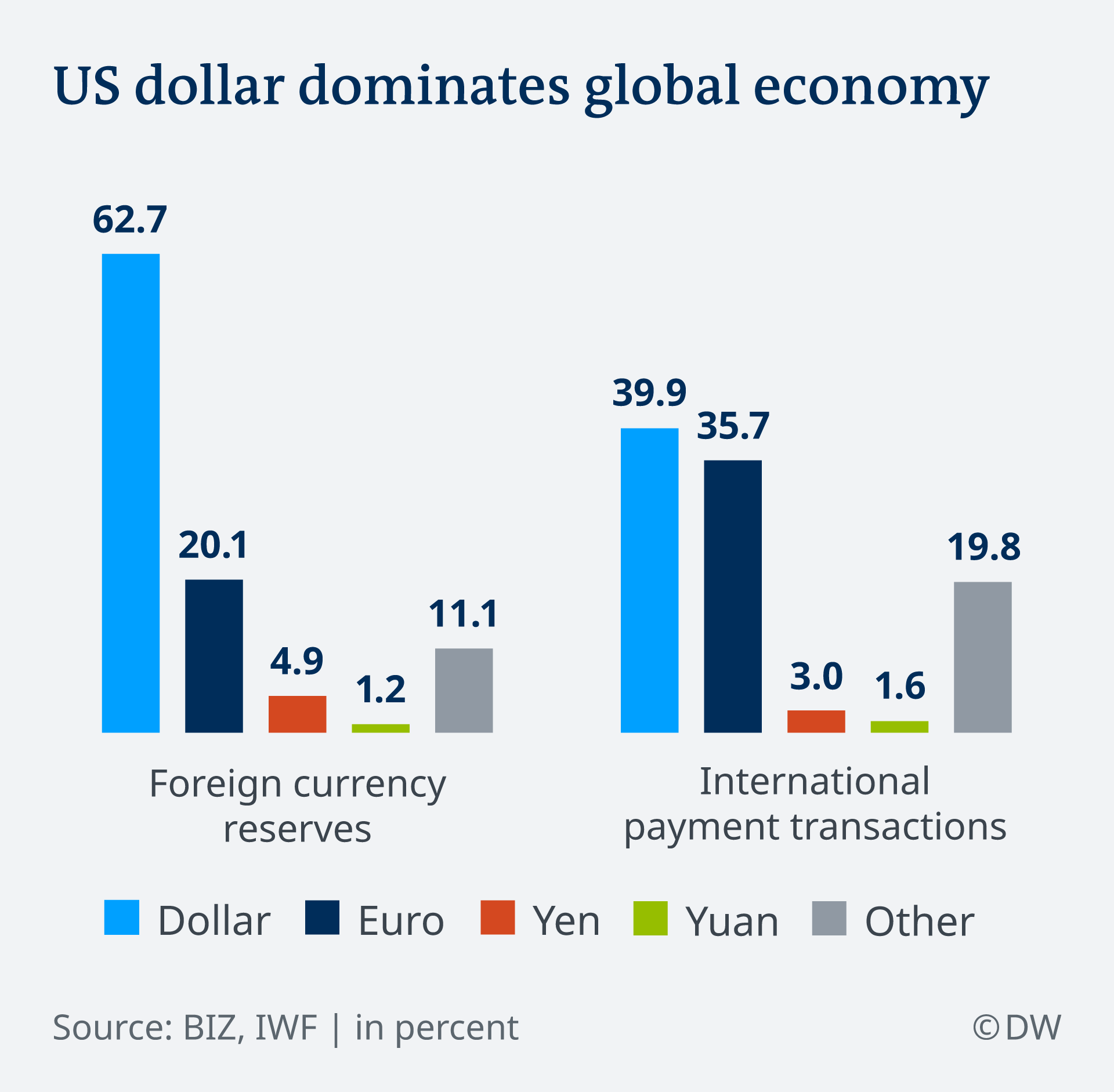 Infografik US dollar dominates global economy EN