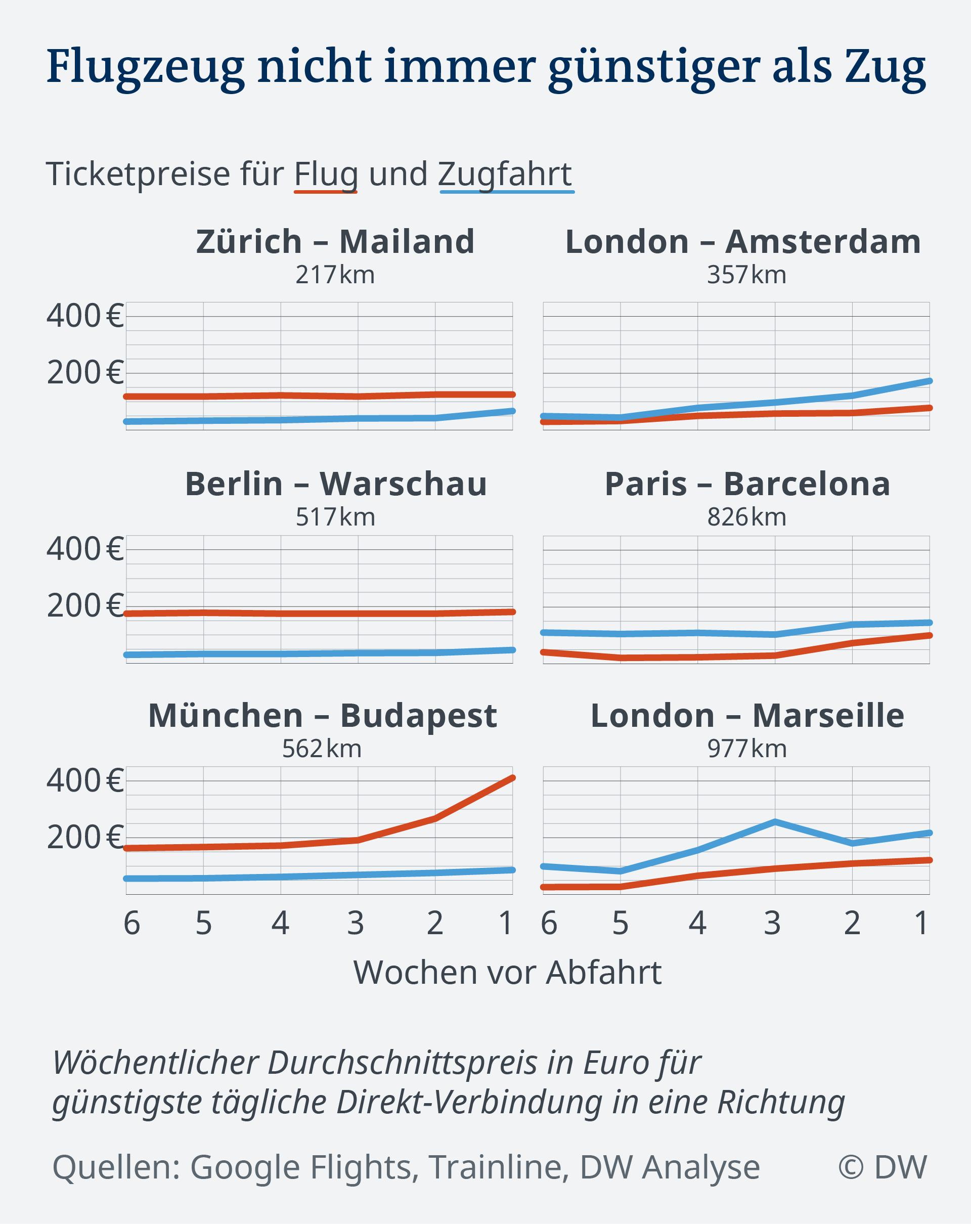 Datenvisualisierung Ticketpreise Buchungszeitpunkt