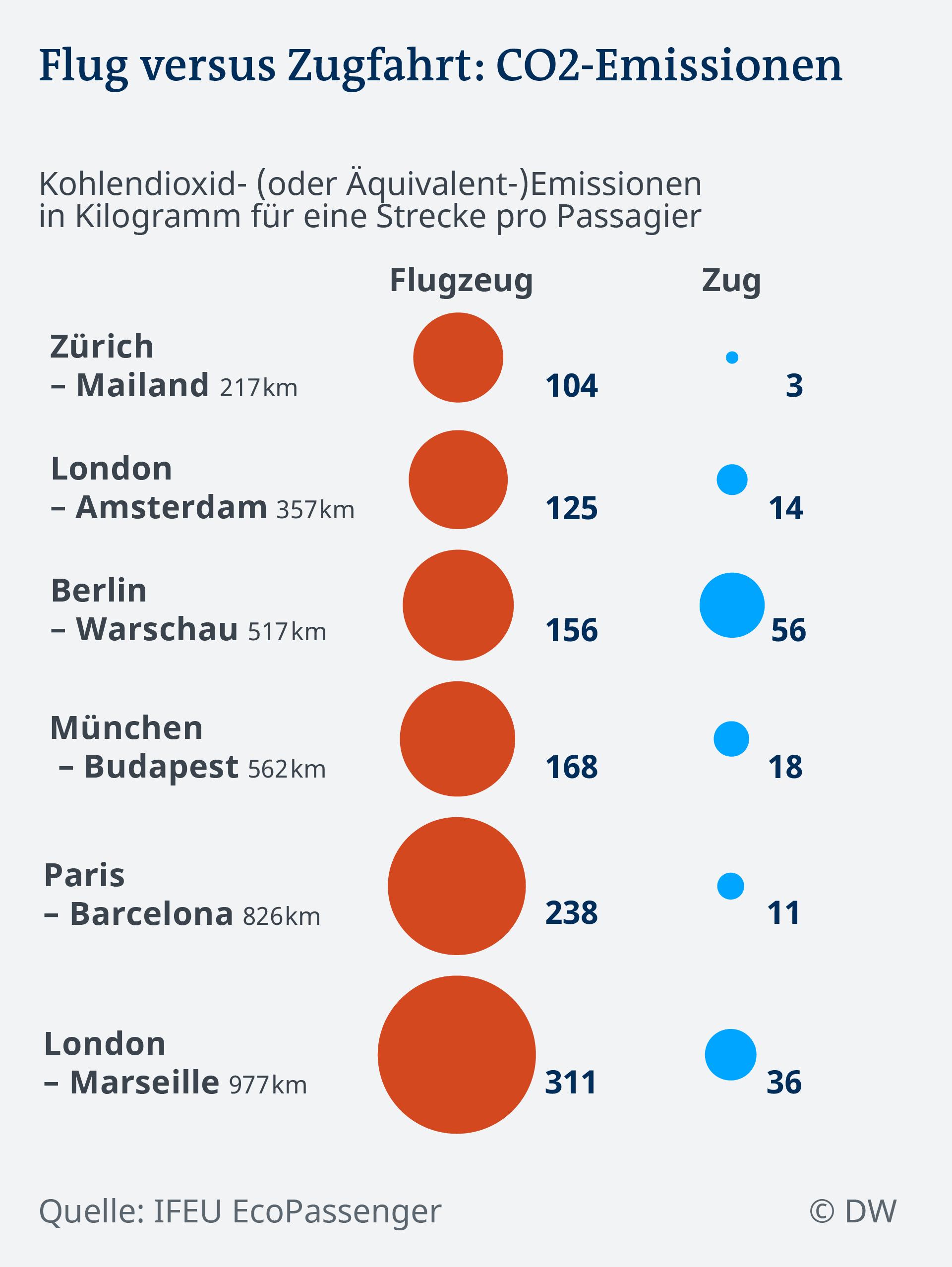 Datenvisualisierung CO2-Emissionen für Zug und Flugzeug