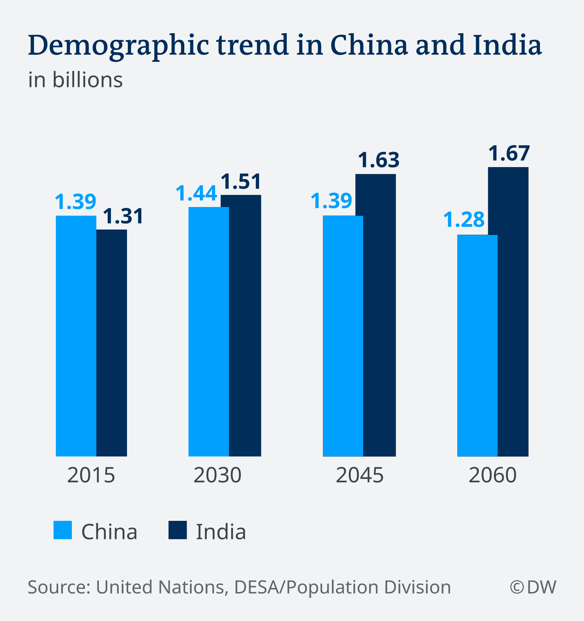 A bar chart showing the 2015 total populations of China and India, plus projections for 2030, 2045 and 2060.