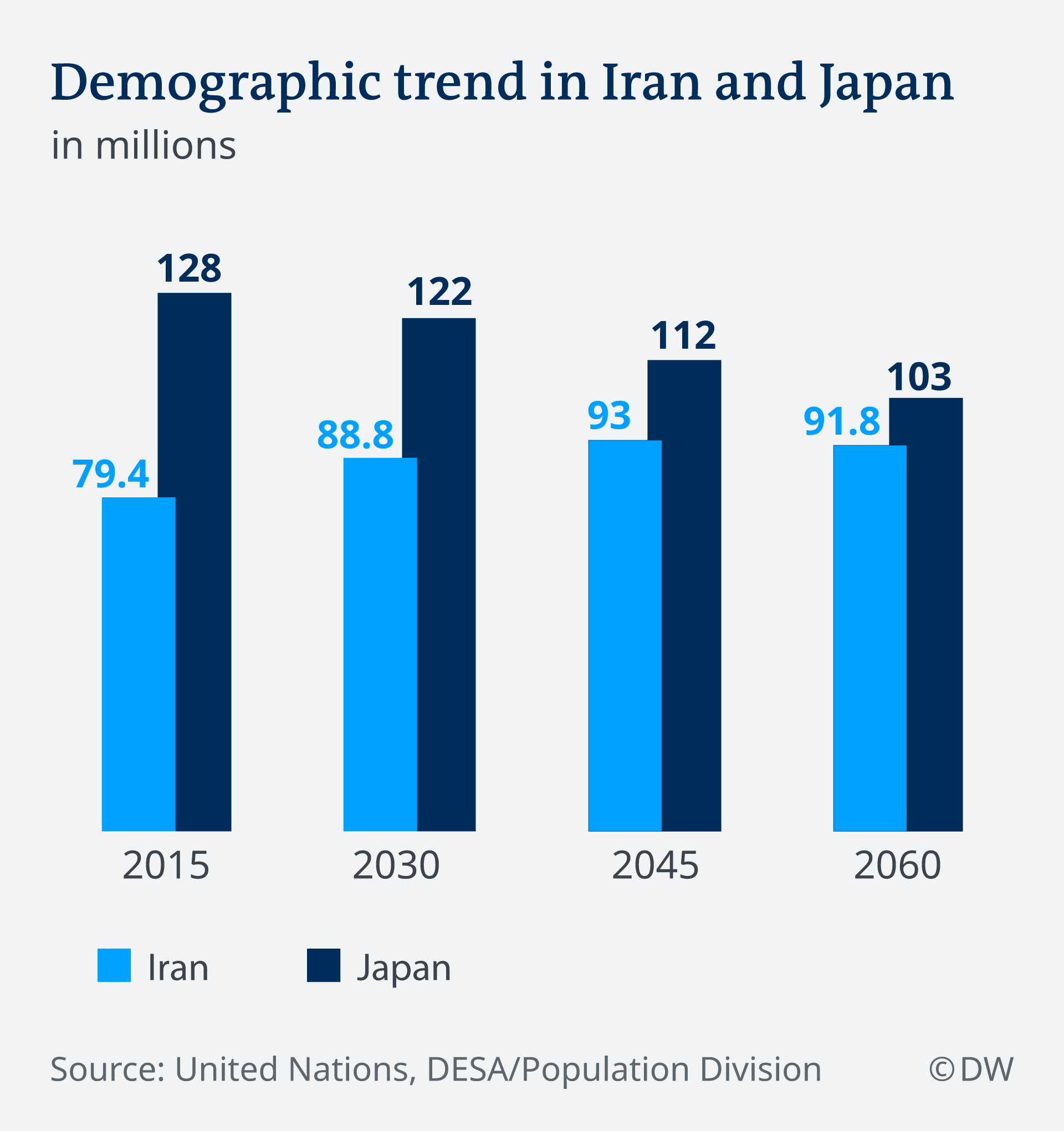 Bar chart showing the 2015 population figures for Iran and Japan, plus projections for 2030, 2045 and 2060.