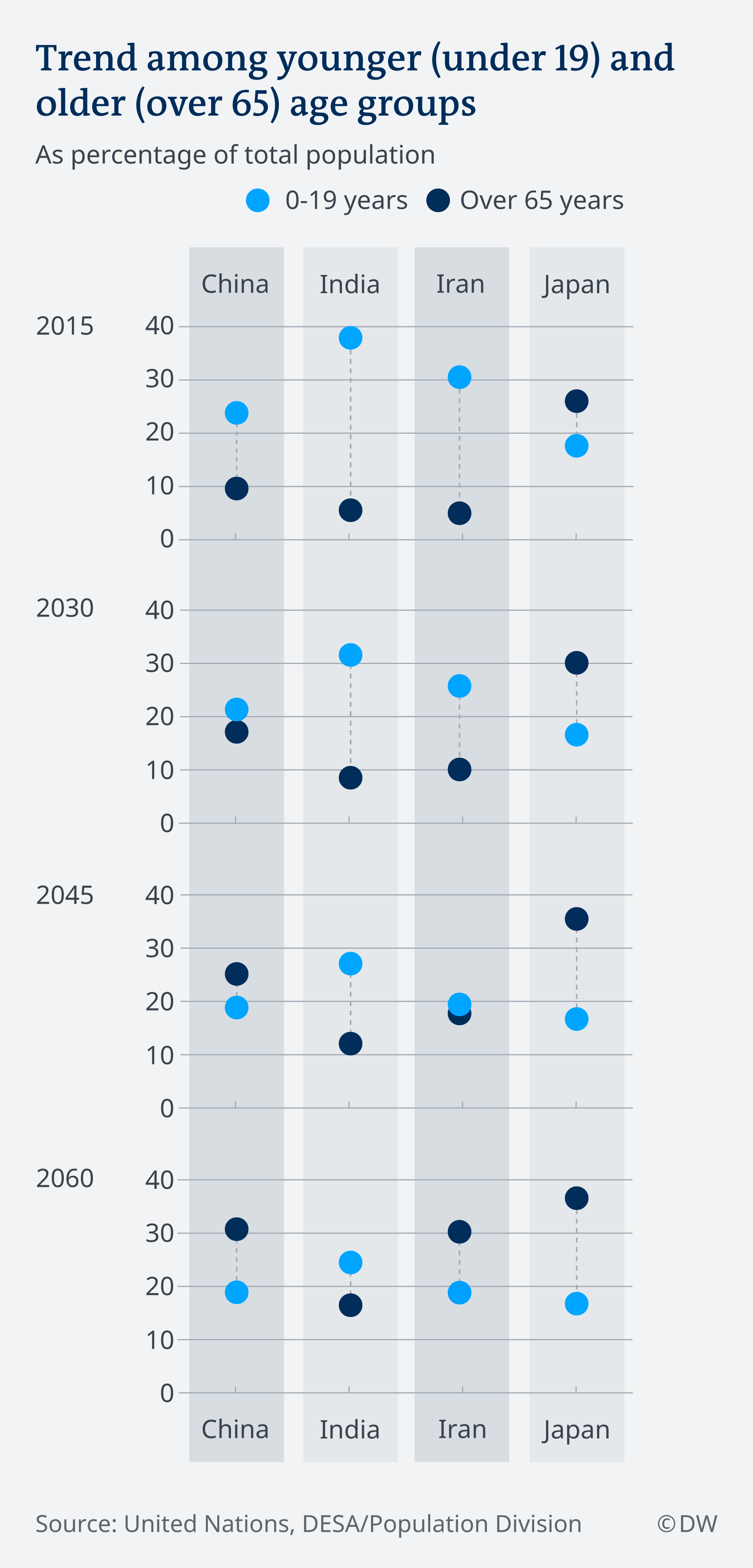 Infografik Bevölkerungsentwicklung Jung Alt Asien EN