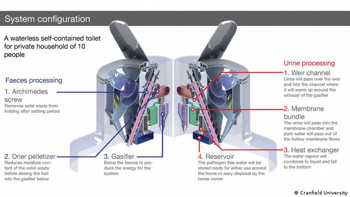 Nano Membrane Toilet - a waterless self-contained toilet, developed by Cranfield University