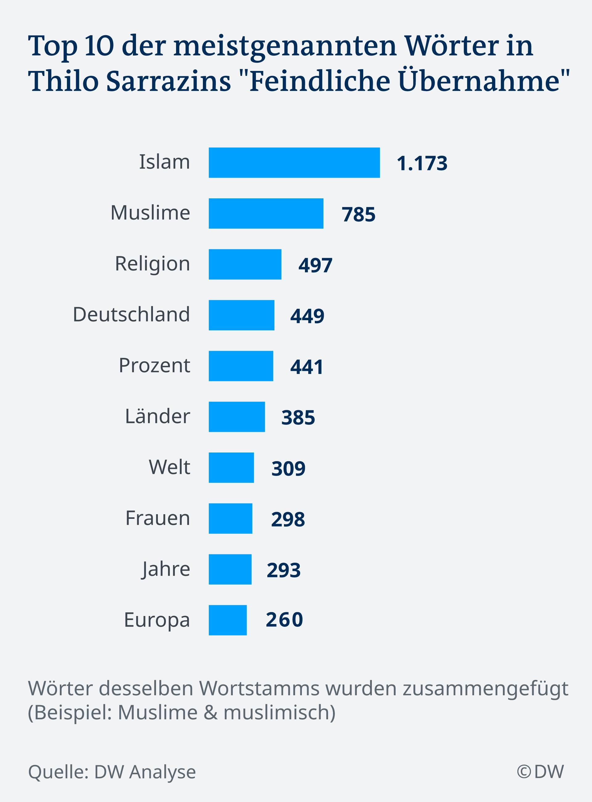 Infografik Meistgenannte Wörter Thilo Sarrazin DE