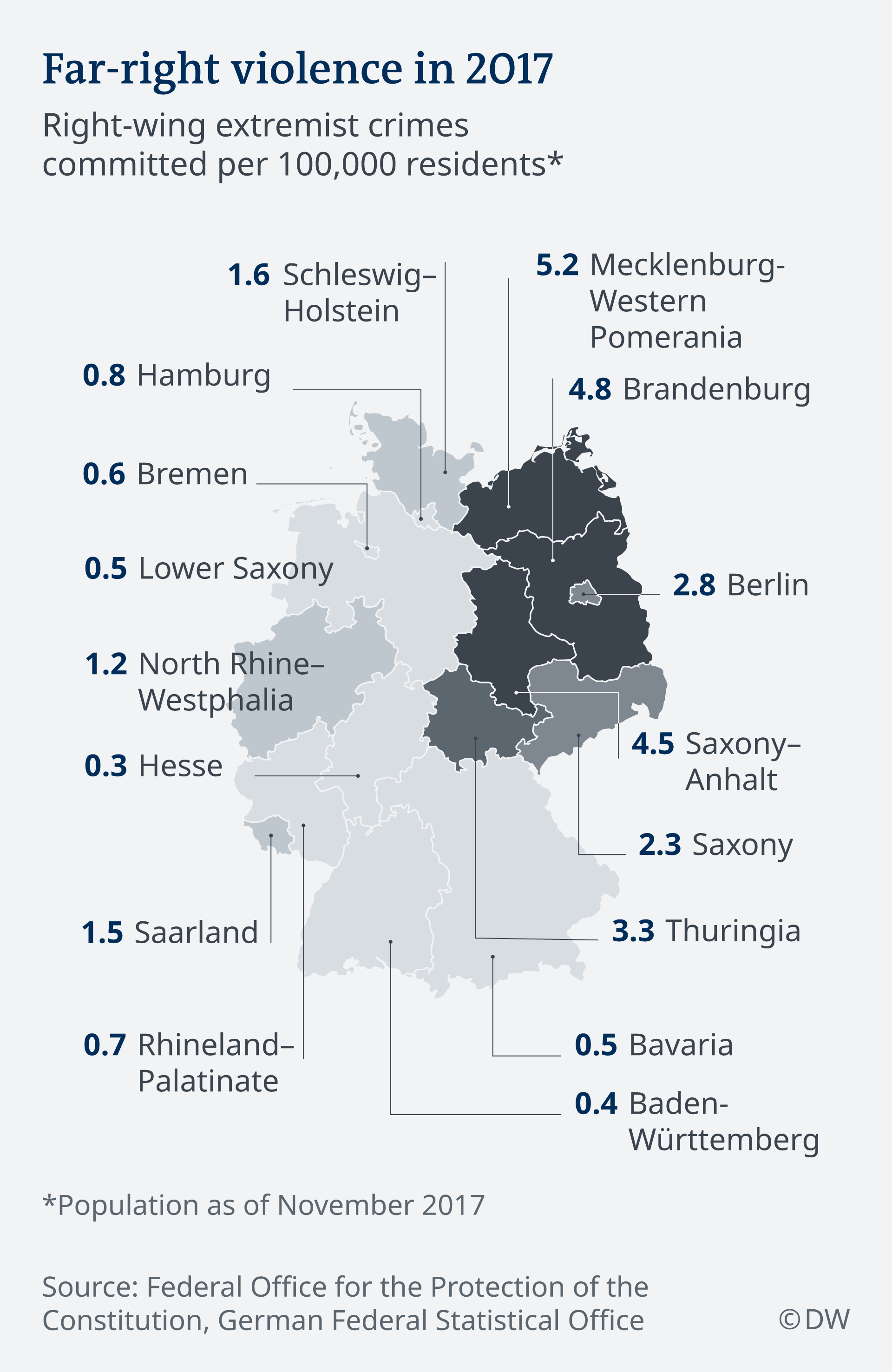 Right wing violence in Germany in 2017 EN