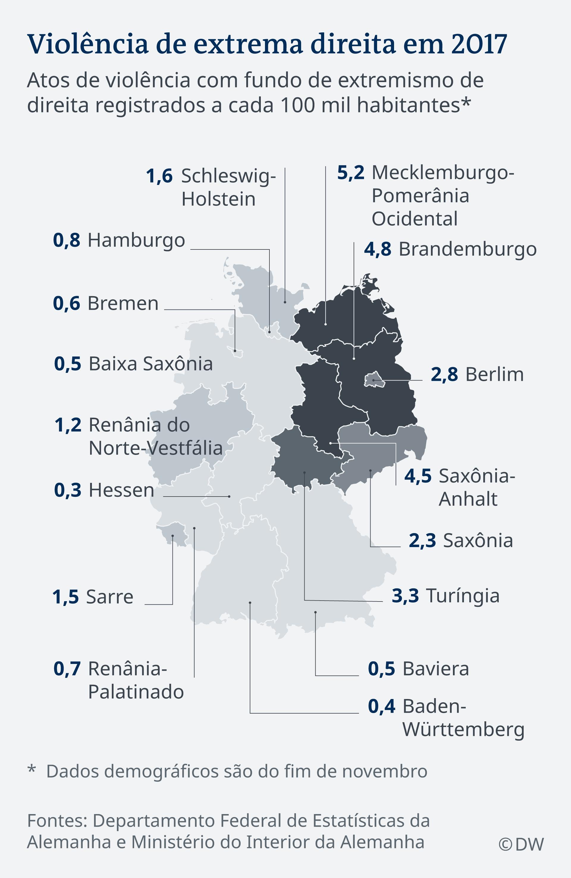 Gráfico de ataques violentos ligados à extrema direita na Alemanha