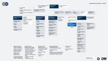 Vorschaubild Organigramm gesamt, Deutsche Welle