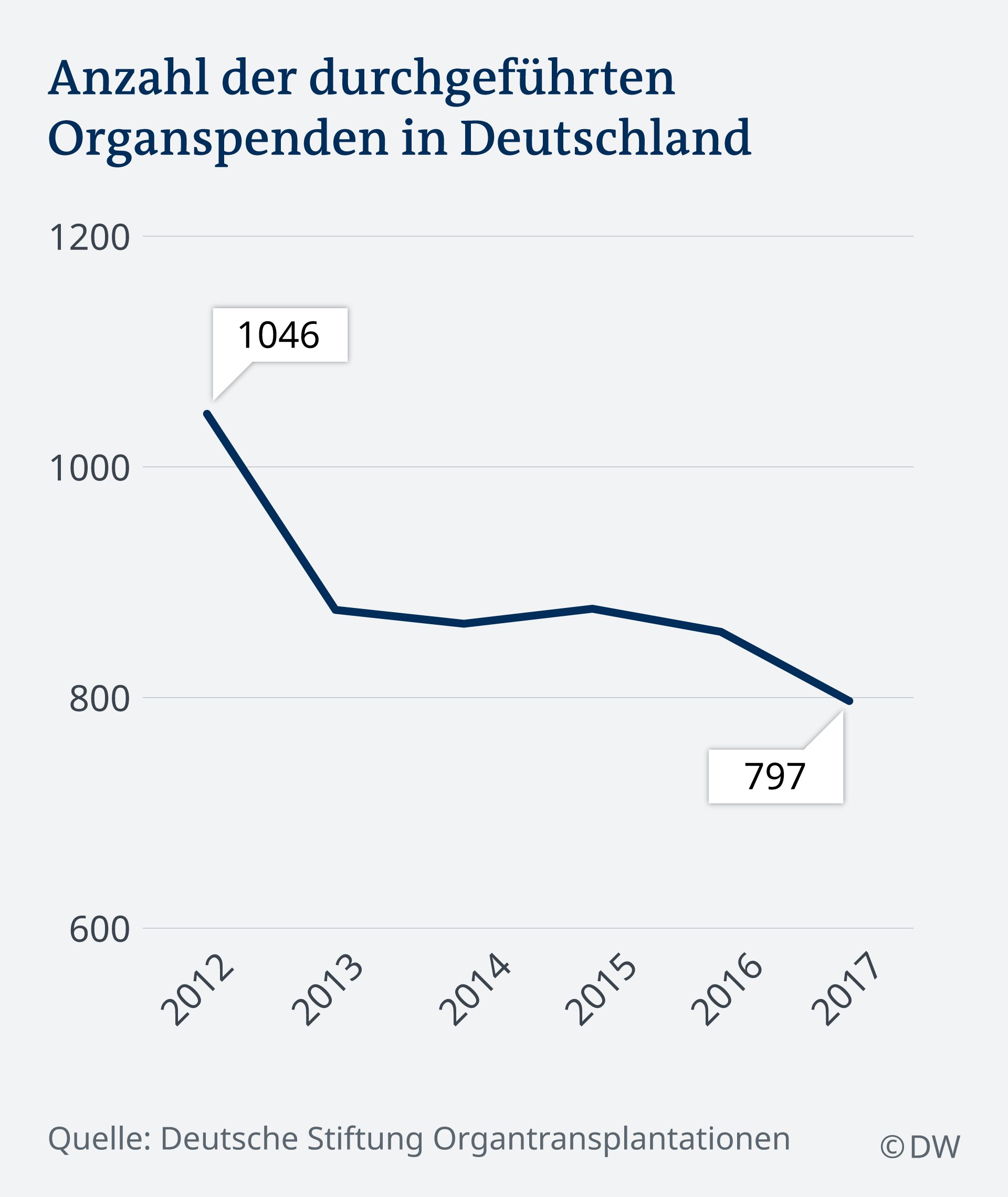 Infografik durchgeführte Organspende DE