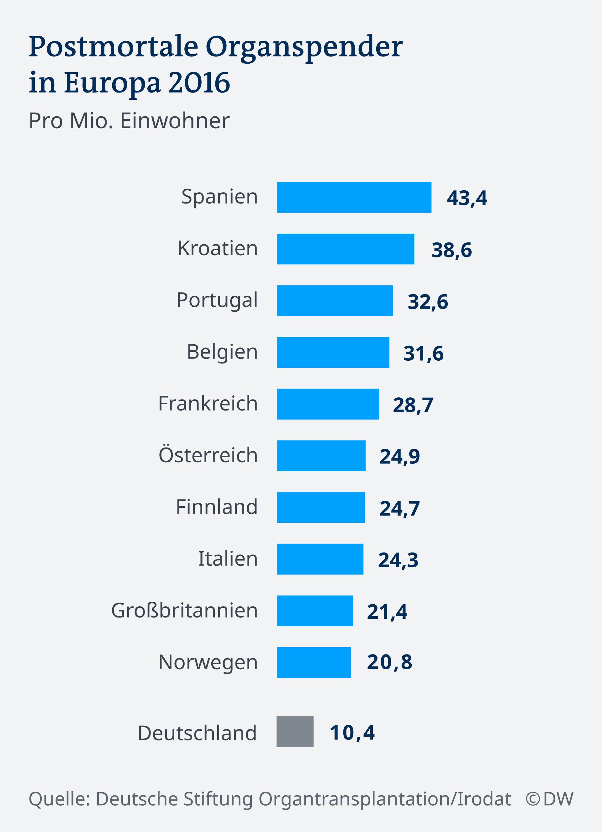 Infografik Organspende Europa DE