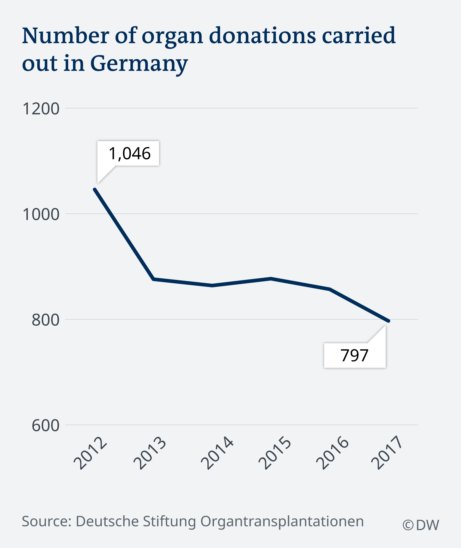 Number of organ donations carried out in Germany
