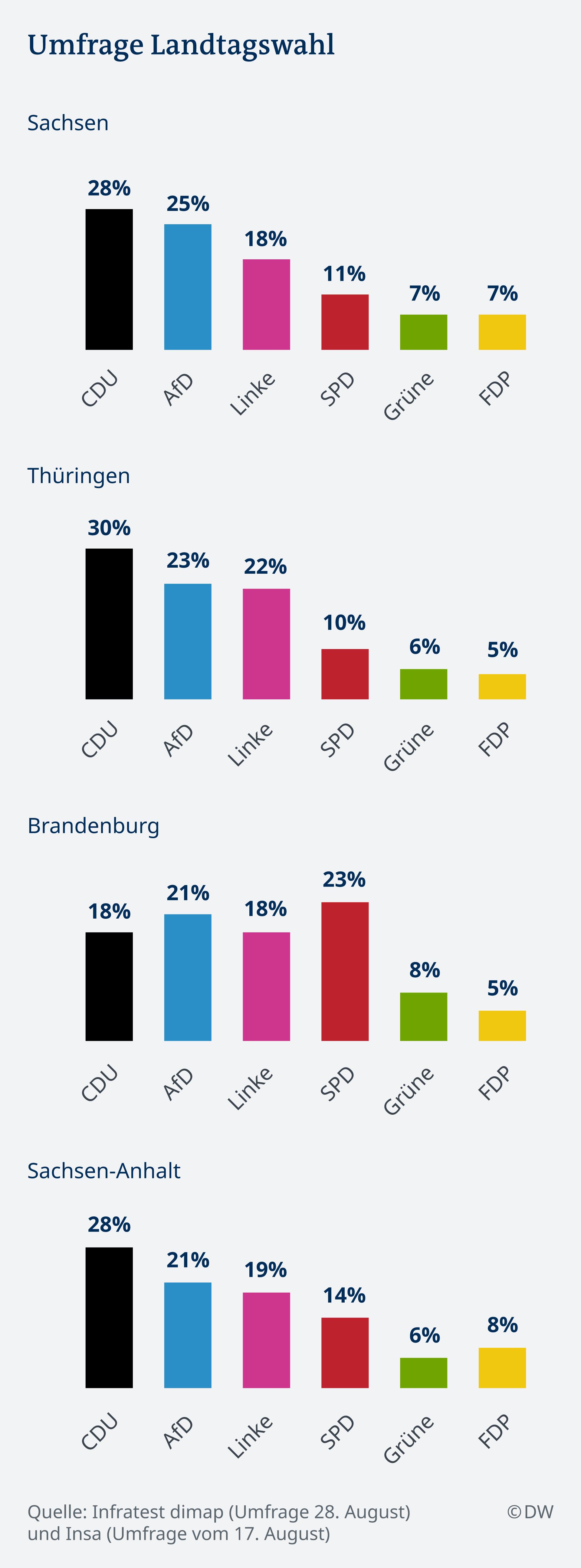 Infografik Umfrage Landtagswahlen Ostdeutschland DE
