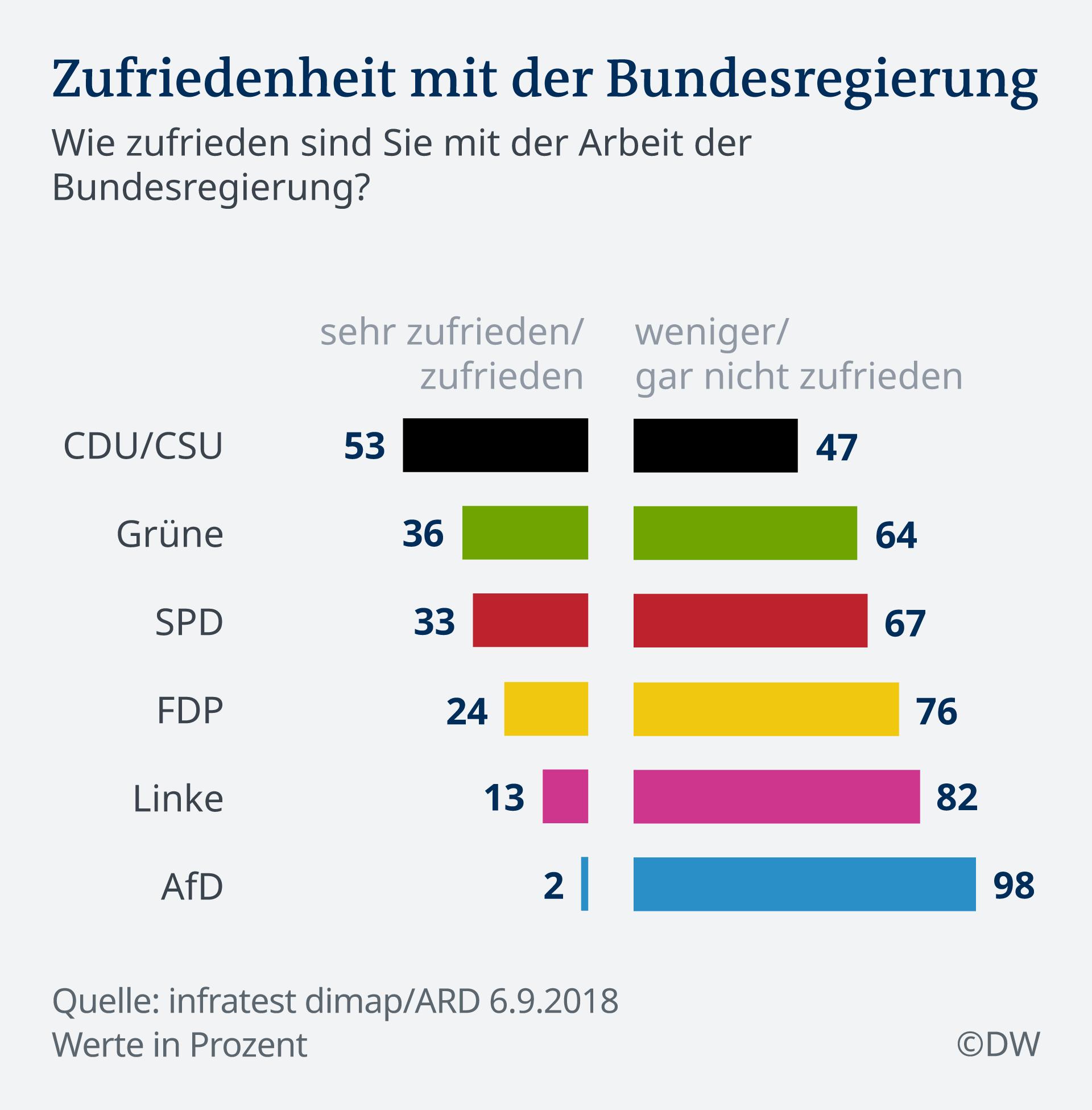 Infografik Deutschlandtrend Zufriedenheit mit Bundesregierung DE