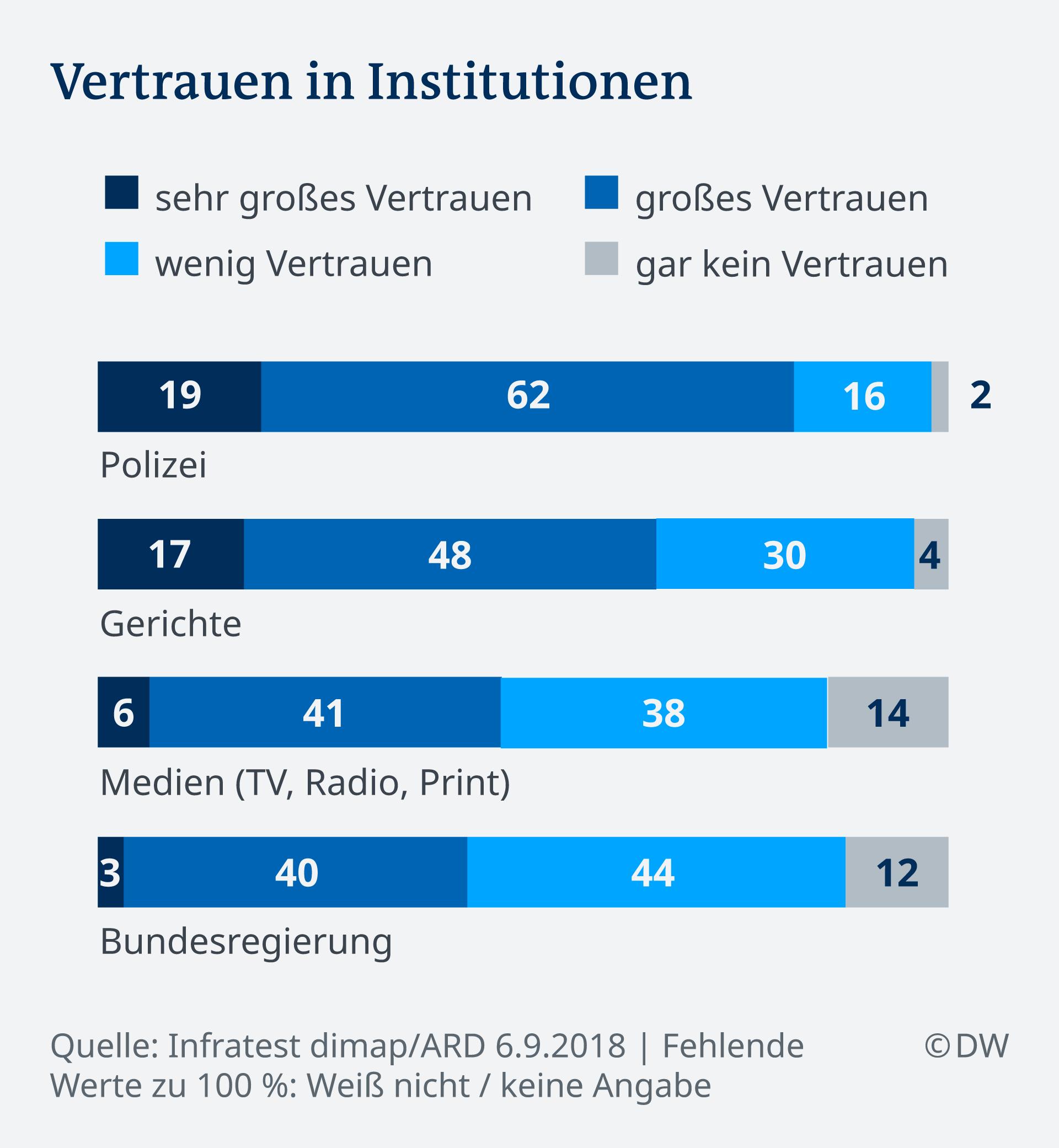 Infografik Deutschlandtrend Vertrauen in Institutionen DE