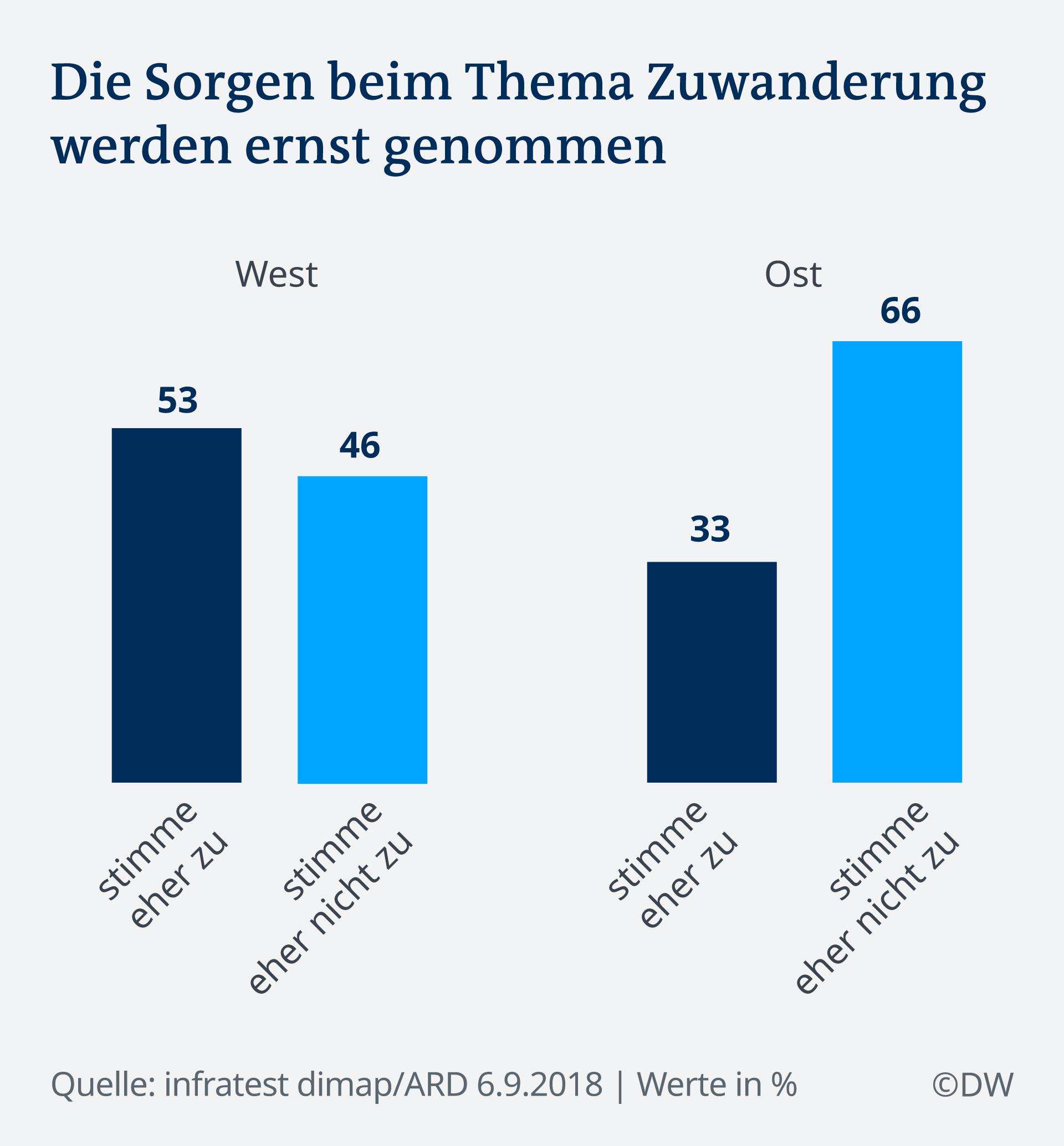 Infografik Deutschlandtrend Zuwanderung DE