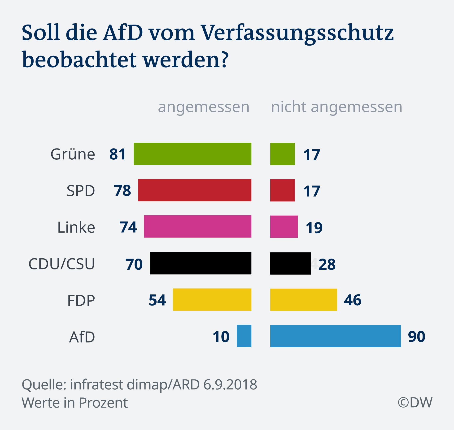 Infografik Deutschlandtrend AfD Verfassungsschutz DE