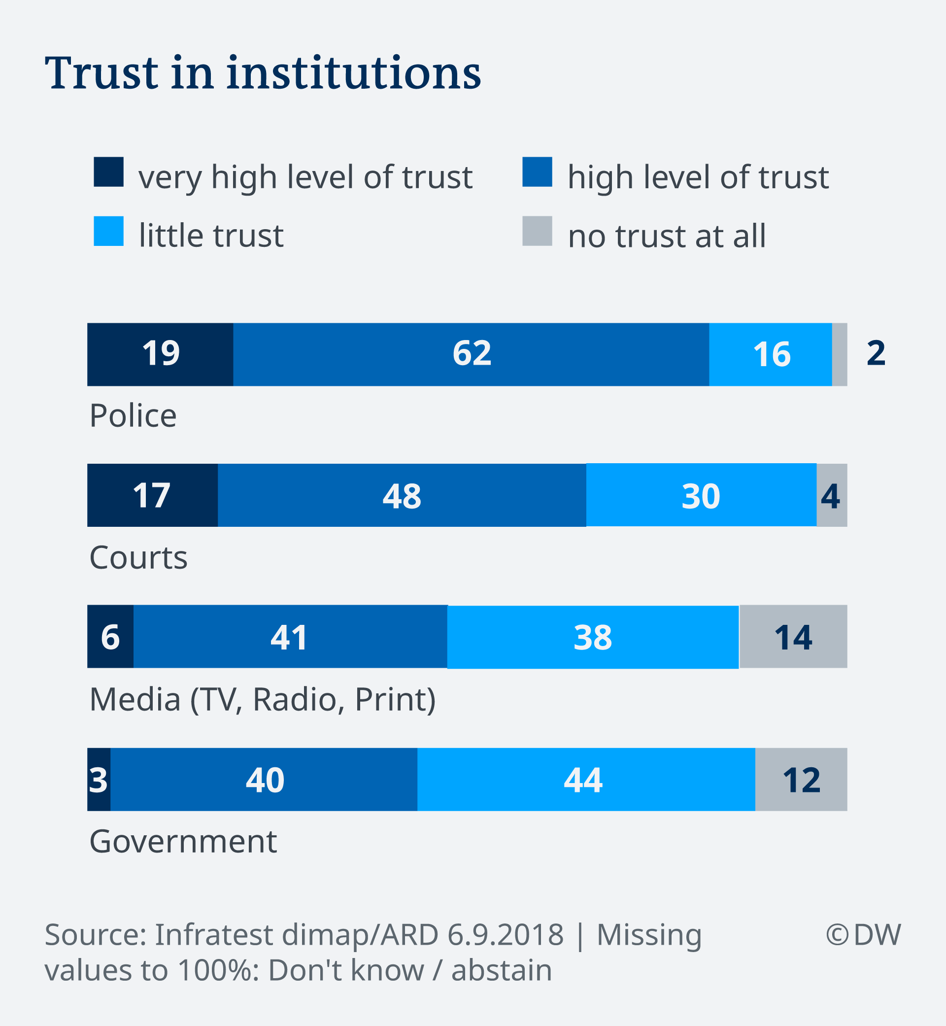 Infografik Deutschlandtrend Trust in institutions EN