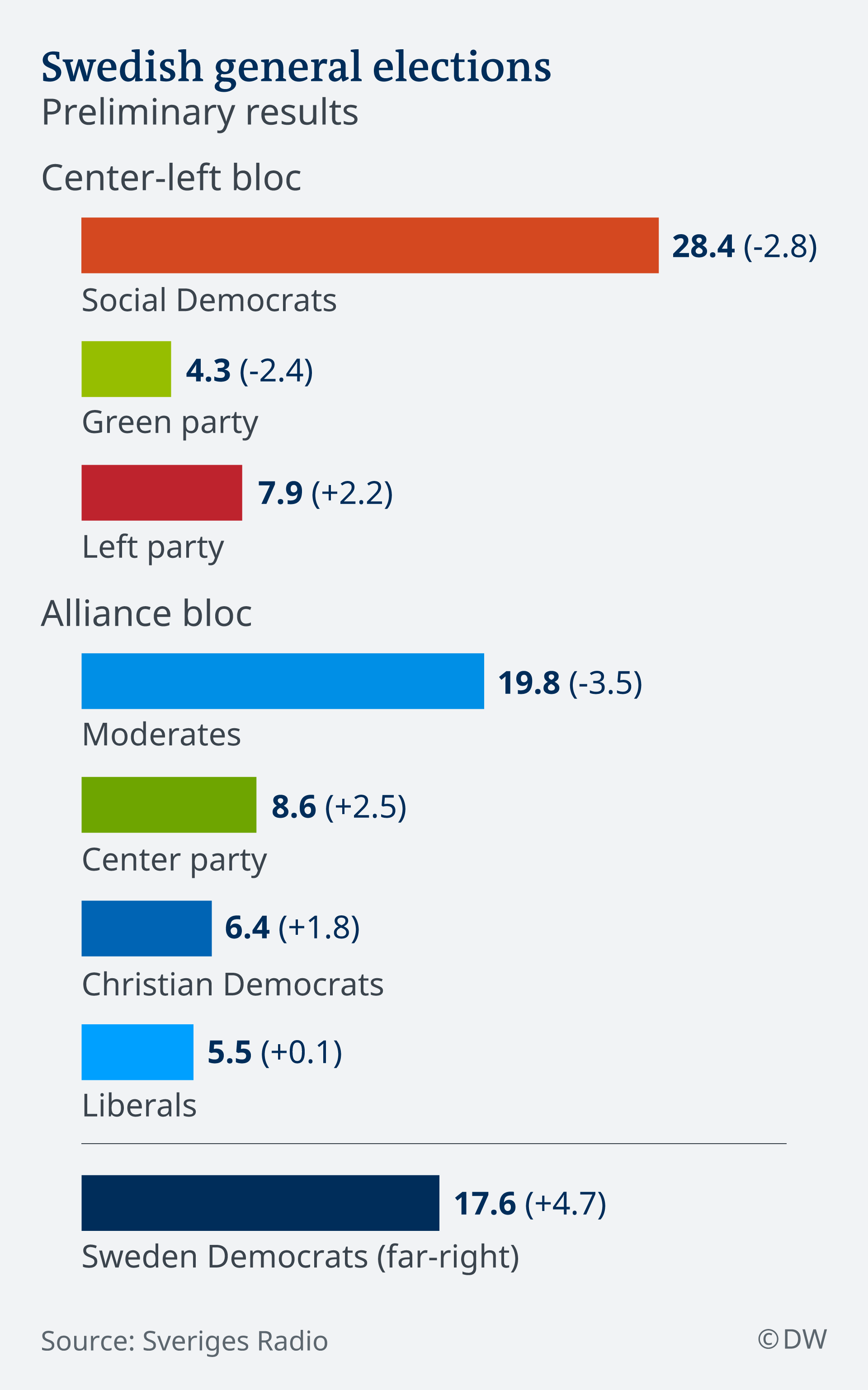 Infographic showing the preliminary election results