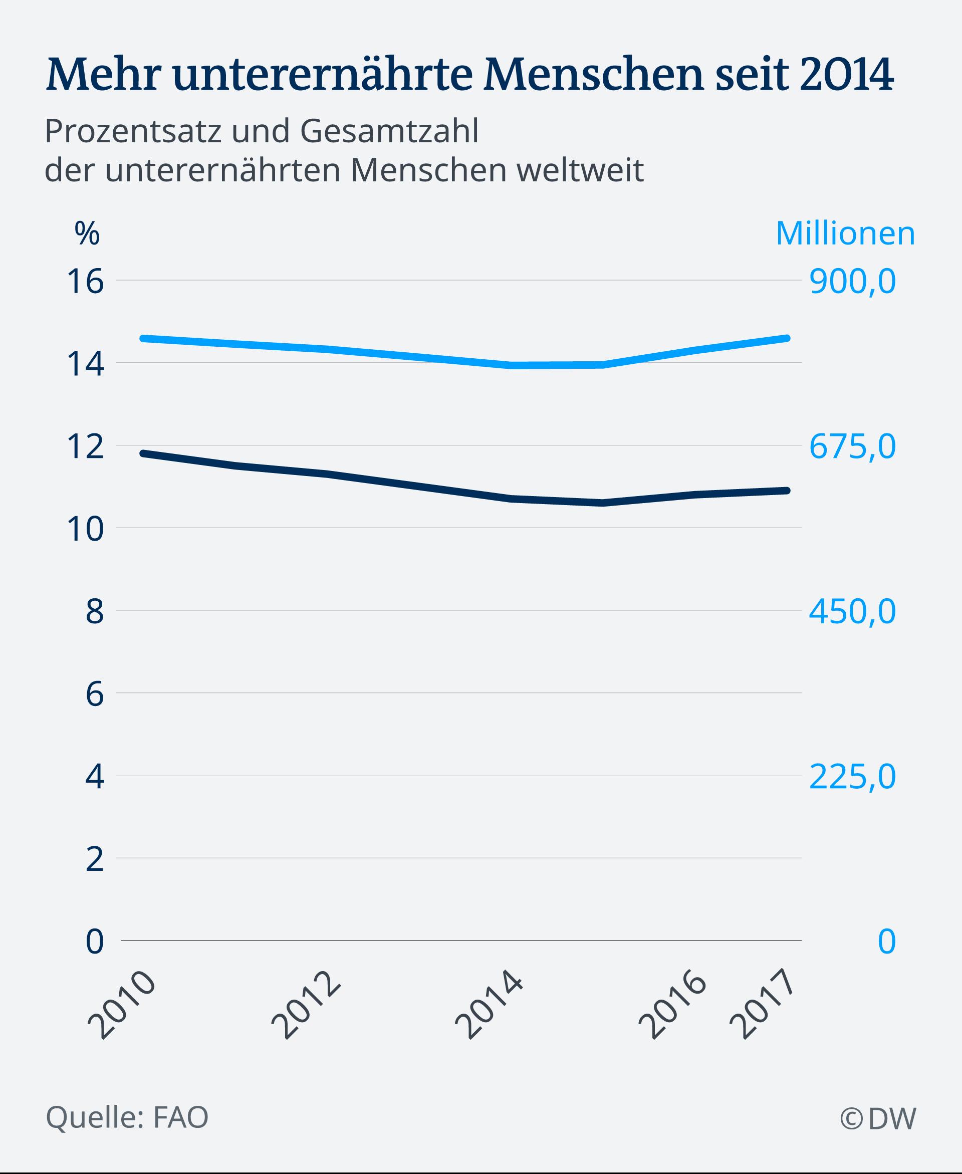 Infografik unterernährte Menschen DE