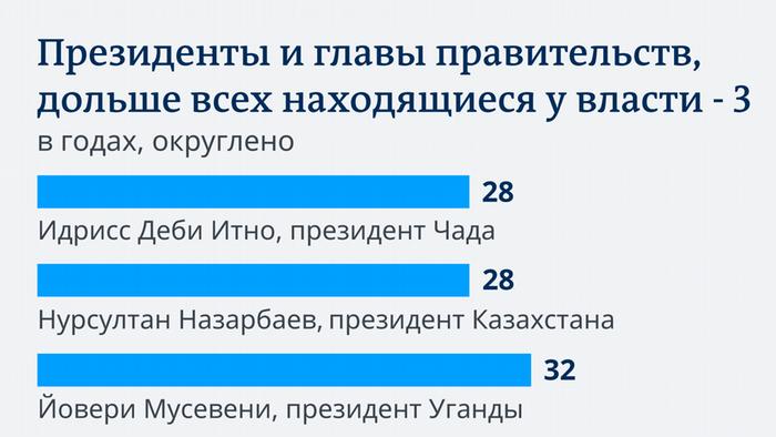 Инфографика - про африканских президентов и Нурсултана Назарбаева
