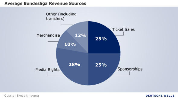 Infografik Average Bundesliga Revenue Sources