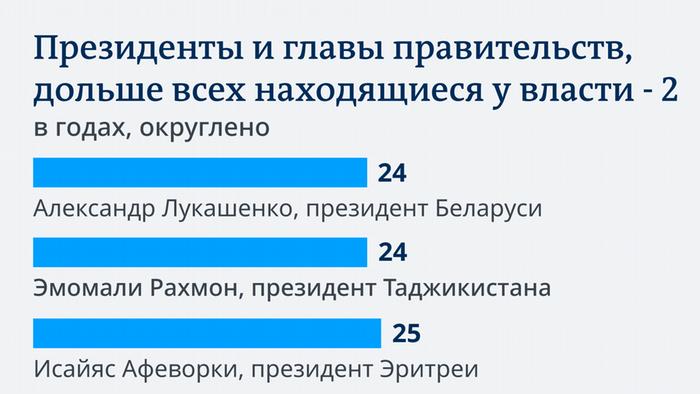 Инфографика о политических долгожителях - про Лукашенко и Назарбаева