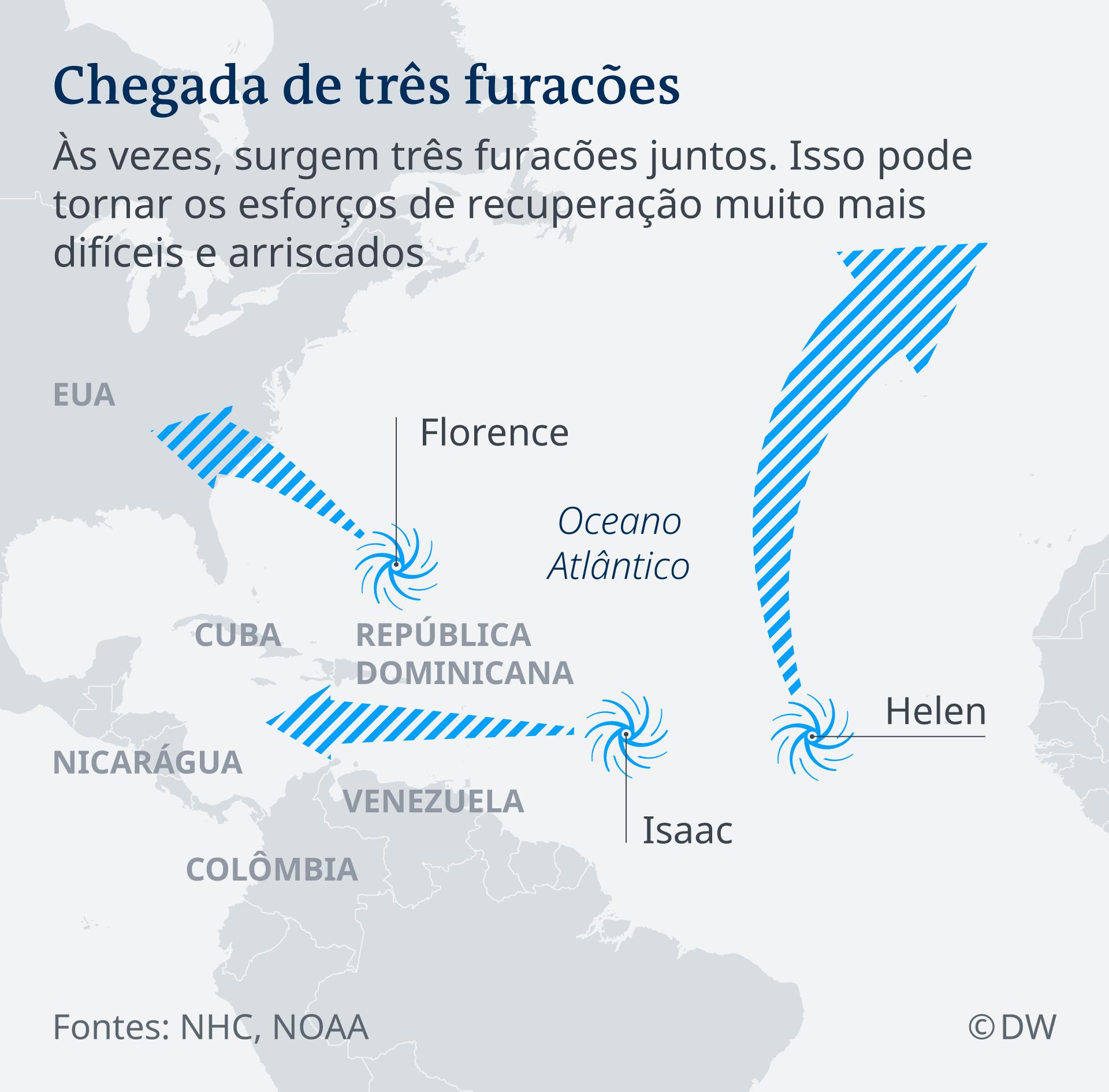 Às vezes, surgem três furacões juntos, que tornam os esforços de recuperação mais difíceis e arriscados. Além do furacão Florence, que caminha em direção aos Estados Unidos, infográfico mostra, em azul sob fundo cinza, o furacão Isaac, que ruma para a Nicarágua, em direção oeste, e o Helen, que está se formando no Oceano Atlântico, numa linha horizontal cujo ponto de referência é o Senegal.