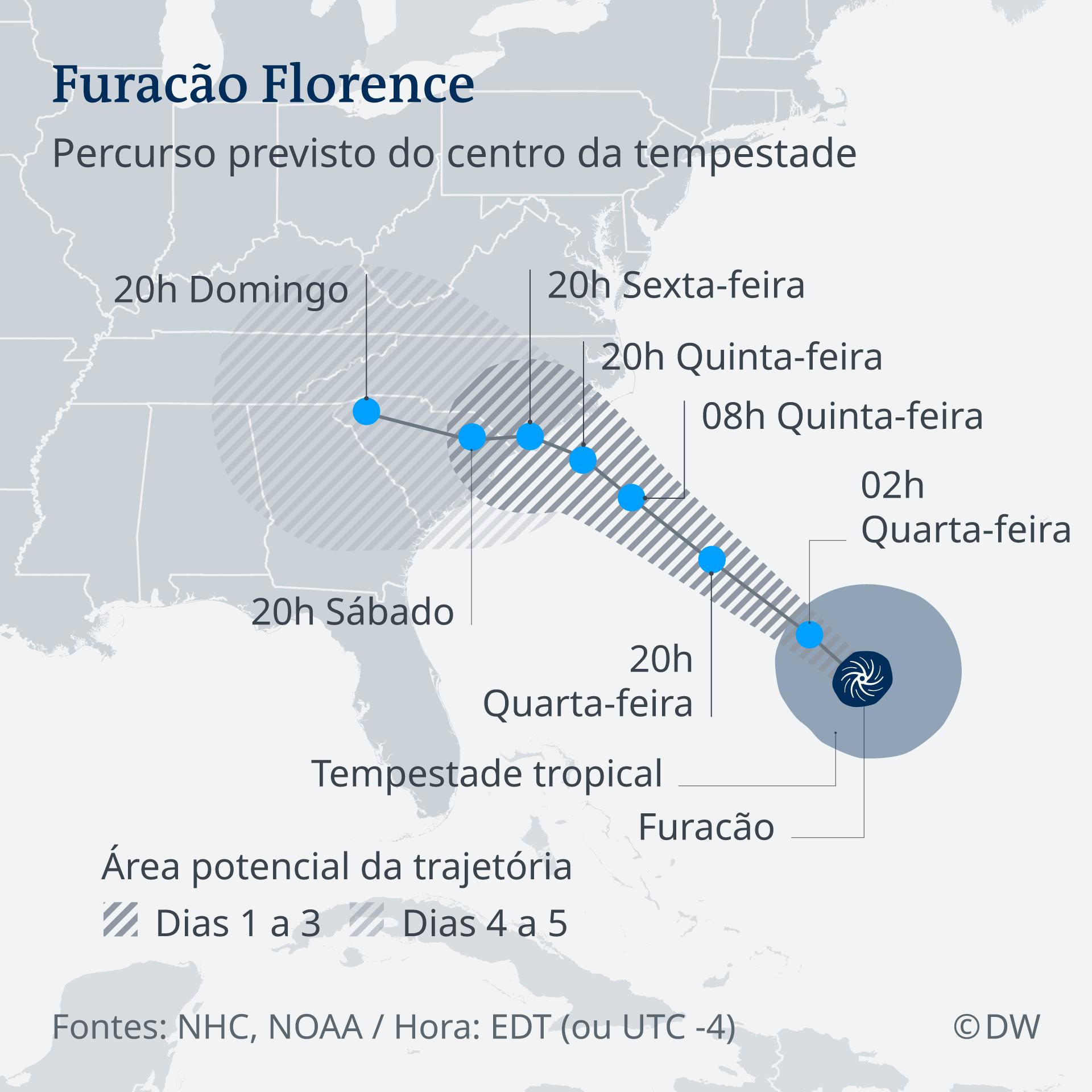 Inforgráfico com a previsão de rota do furacão Florence, na costa sudeste dos Estados Unidos