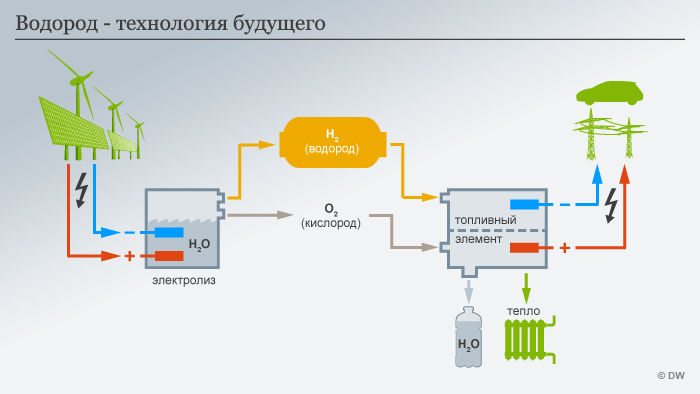 Инфограифка Водород - технология будущего