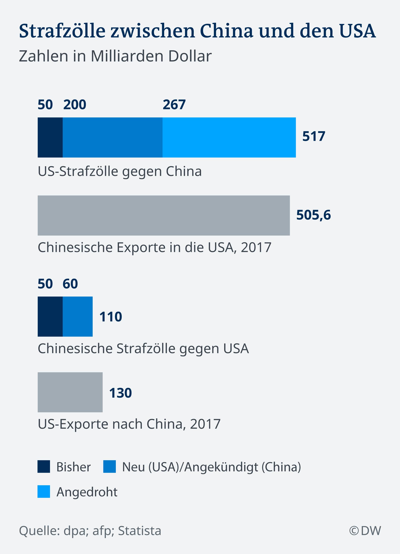 Infografik Strafzölle zwischen China und den USA DE