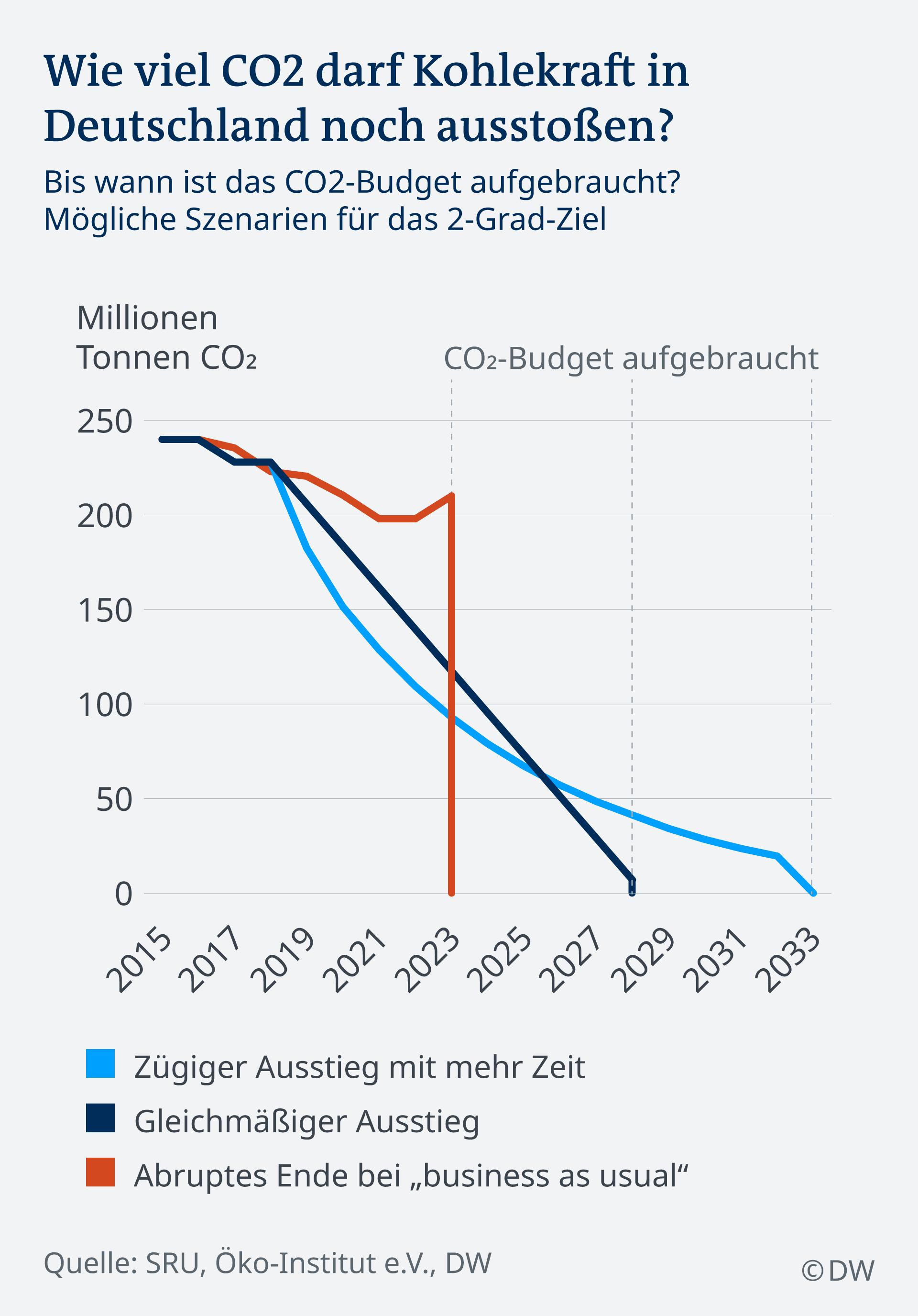 Infografik Wie viel CO2 darf Kohlekraft für 2-Grad-Ziel noch ausstossen? DE