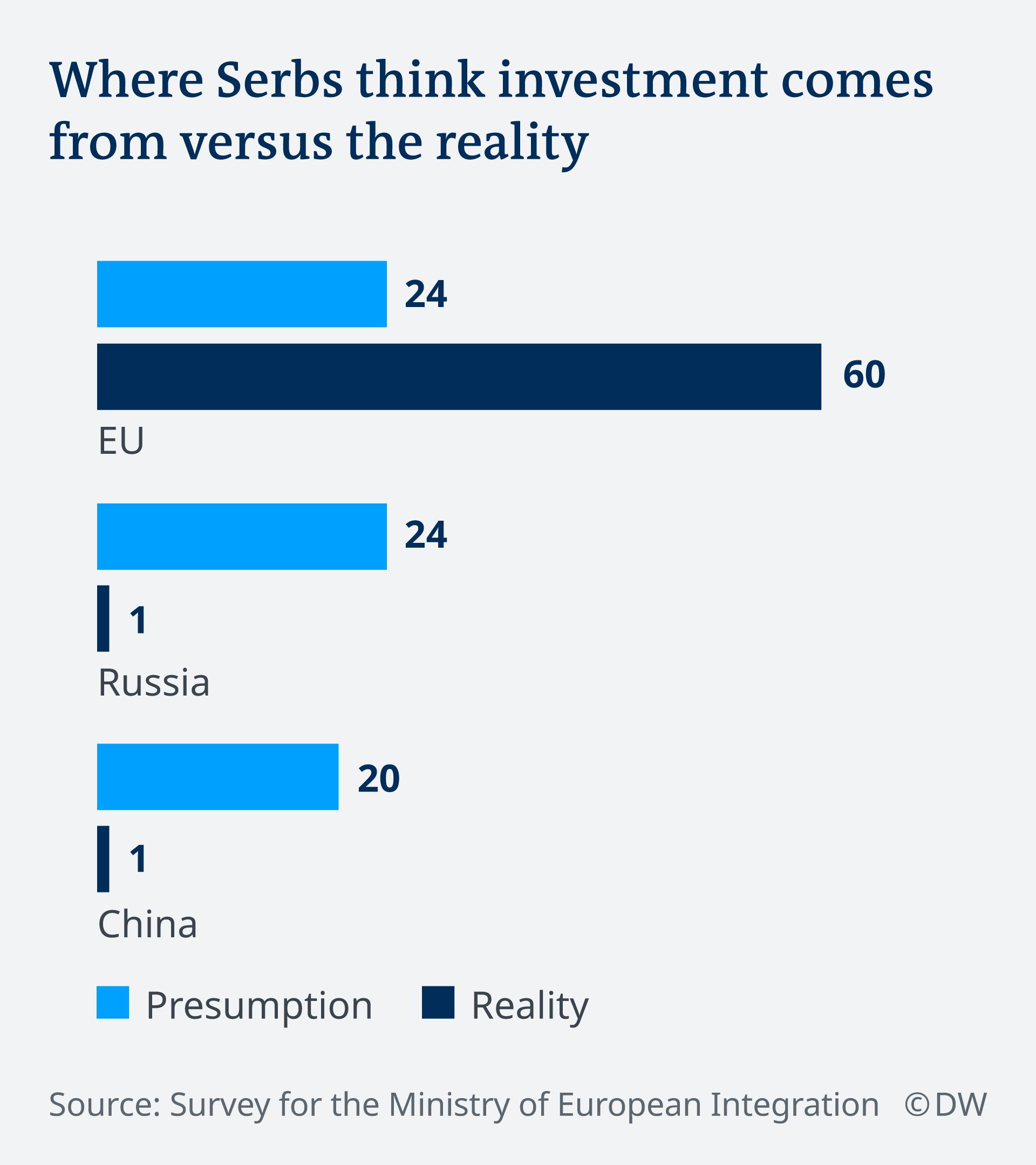 Infografik Investitionen des Auslands in Serbien, Annahme und Wirklichkeit EN