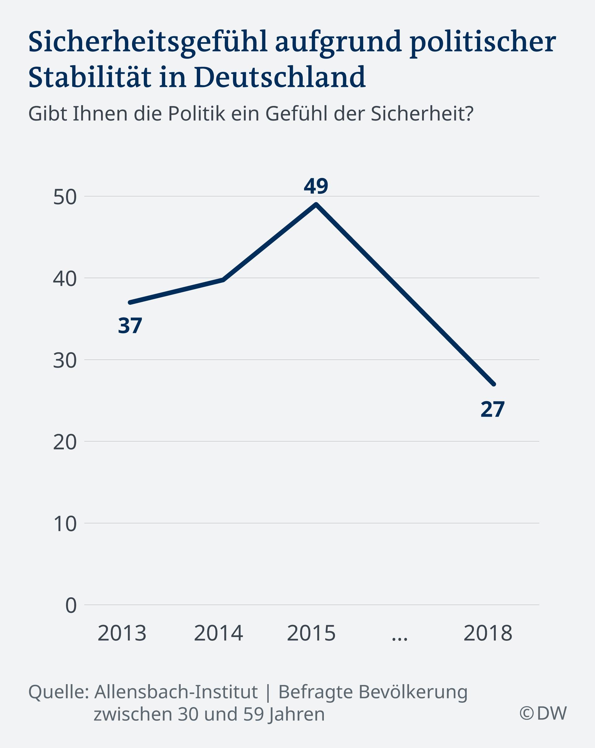 Infografik Sicherheitsgefühl aufgrund politischer Stabilität in Deutschland DE