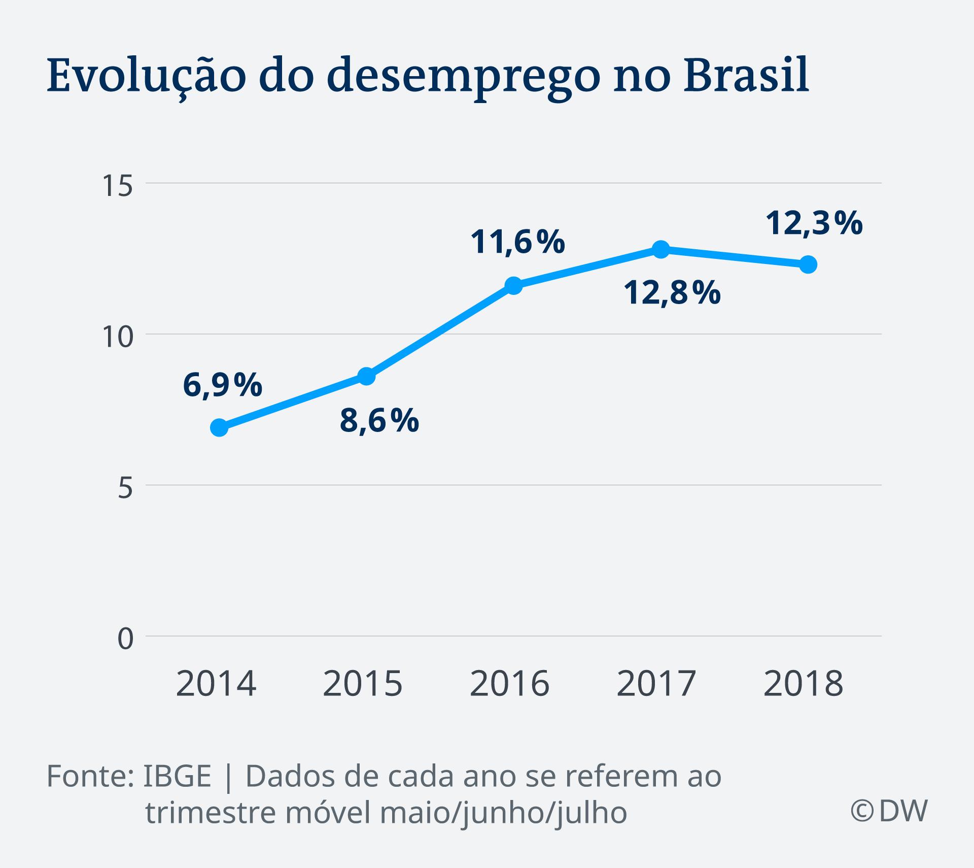 Infografik Arbeitslosigkeit Brasilien 2014 - 2018 PT