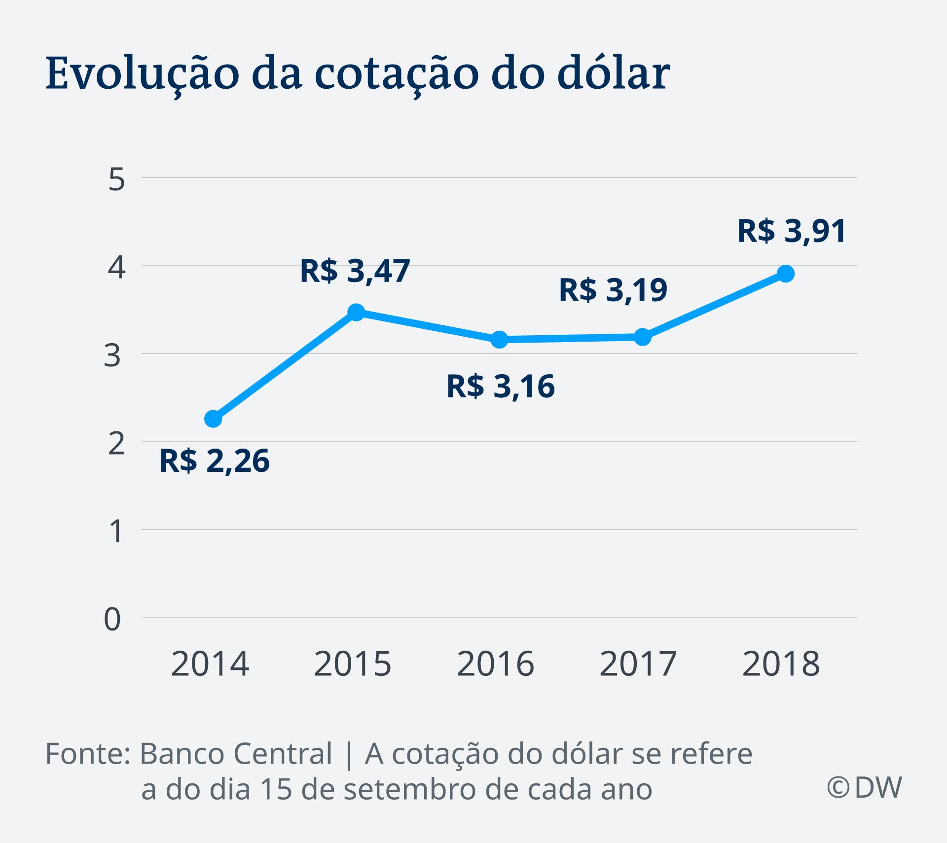 Infografik Entwicklung Dollar Brasilianischer Real 2014 - 2018 PT