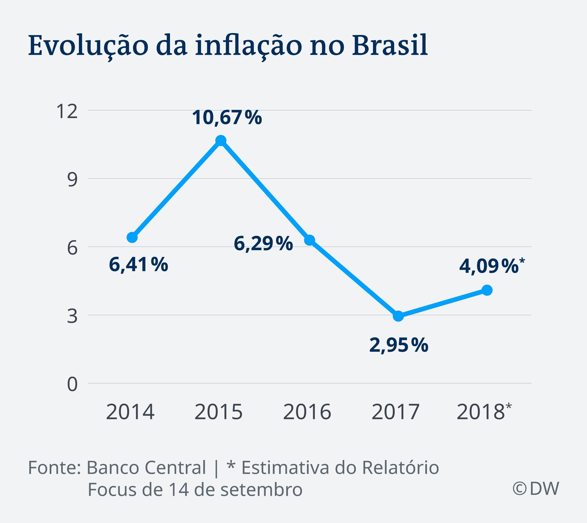 Infografik Inflation Brasilien 2014 - 2018 PT