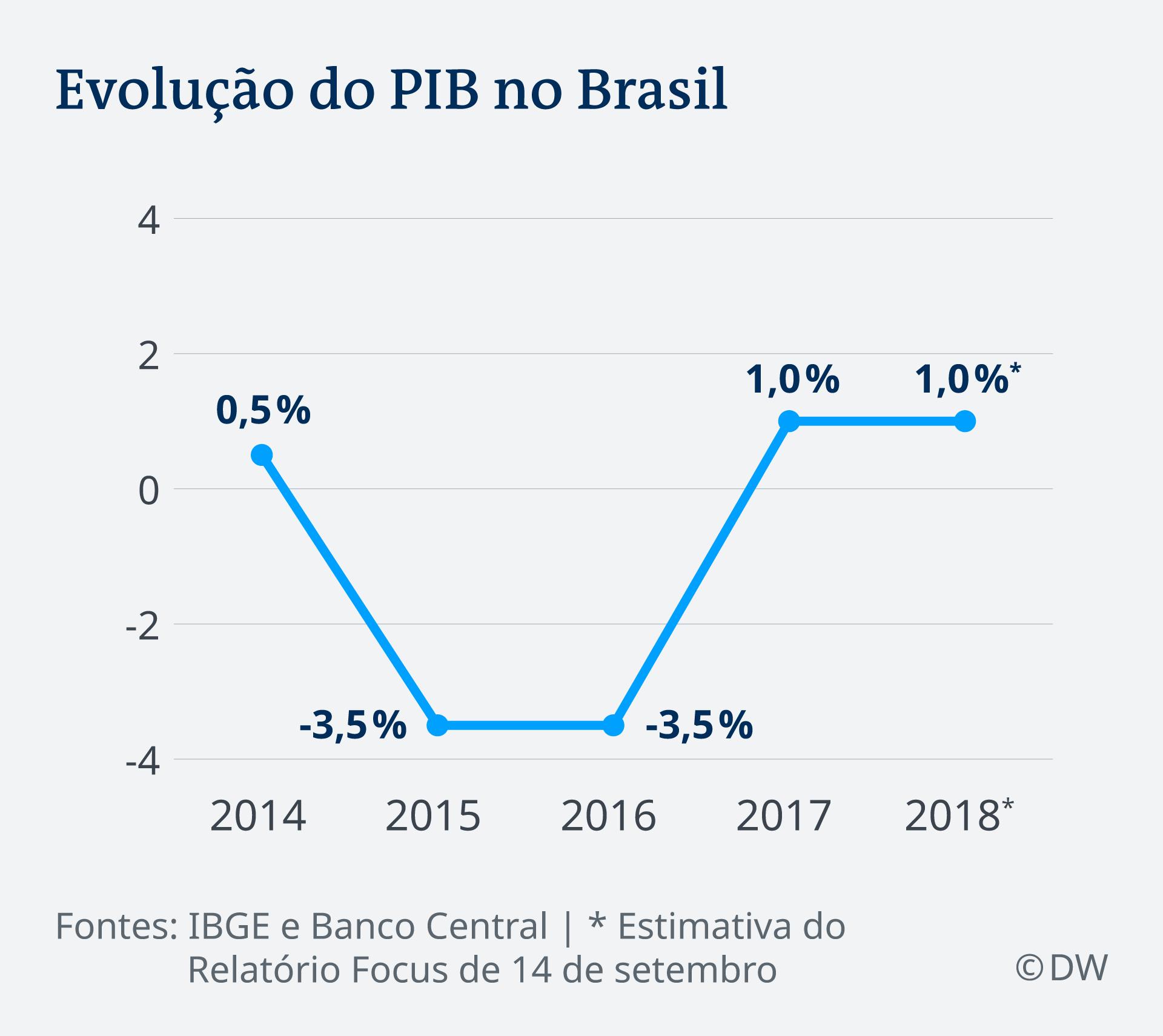 Infografik BIP Brasilien 2014 - 2018 PT