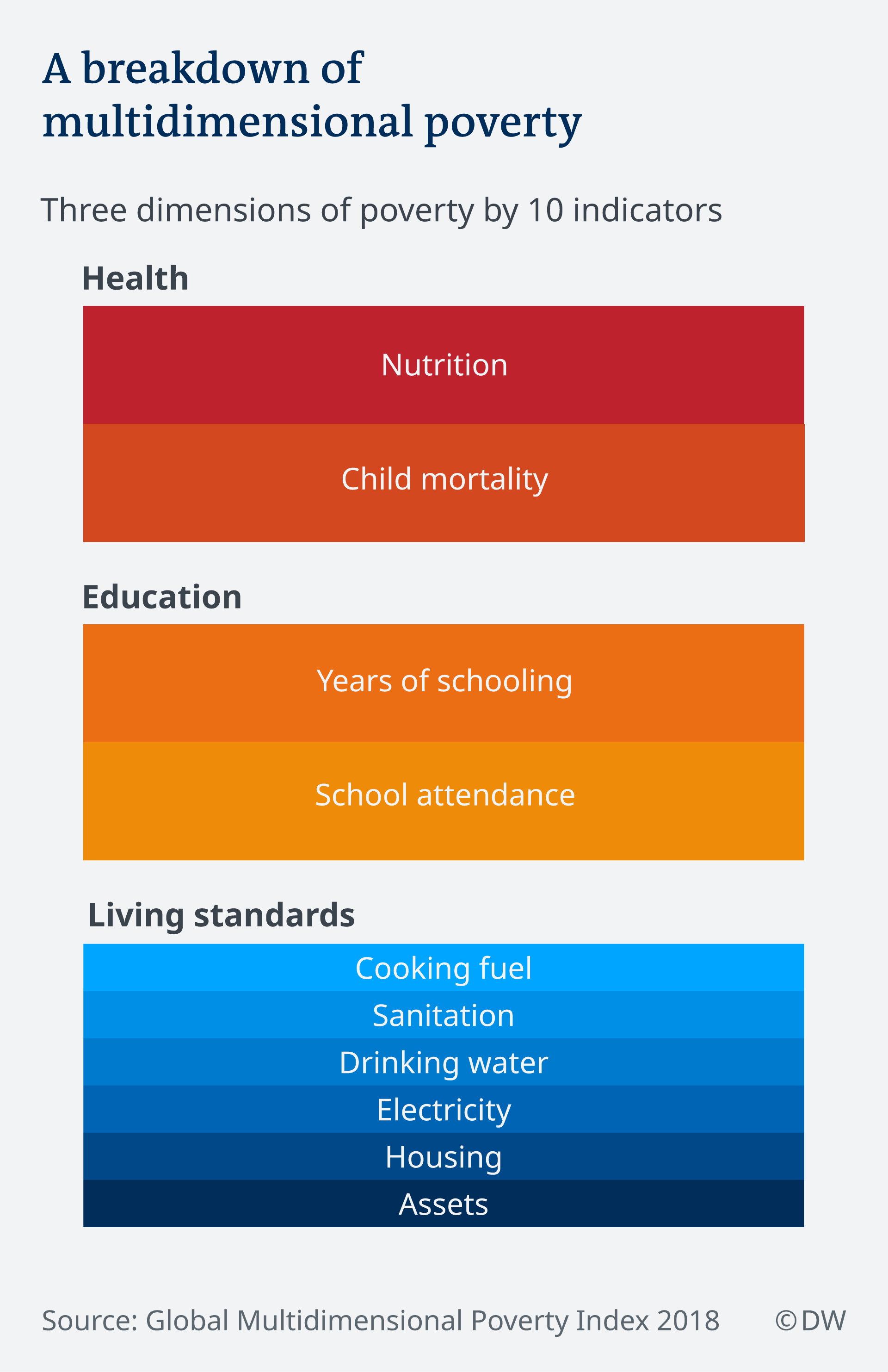 An infographic explaining the dimensions of multidimensional poverty, including health, education and living standards