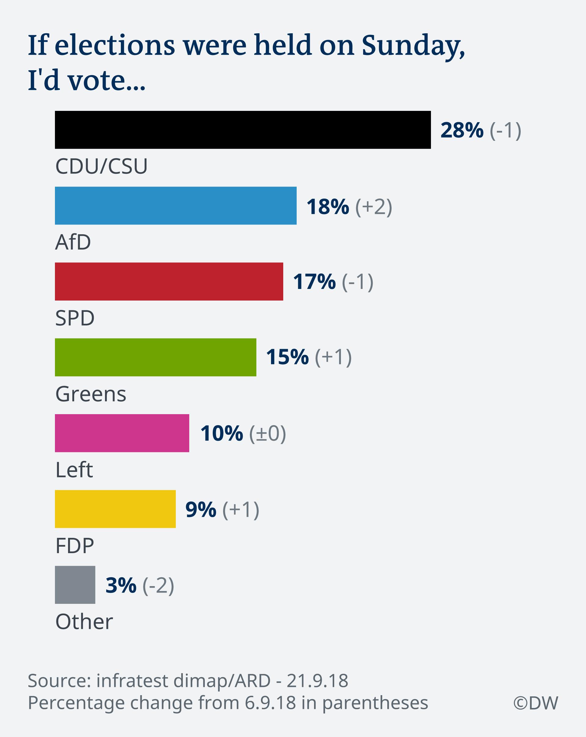 Infografik Deutschlandtrend Sonntagsfrage EN