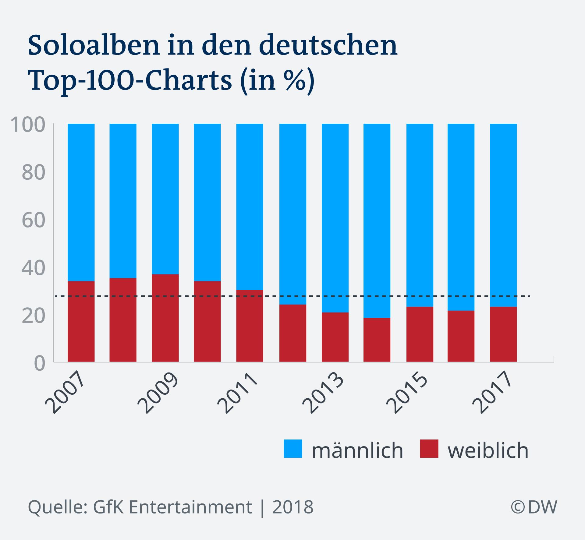 wie oft haben deutsche sex