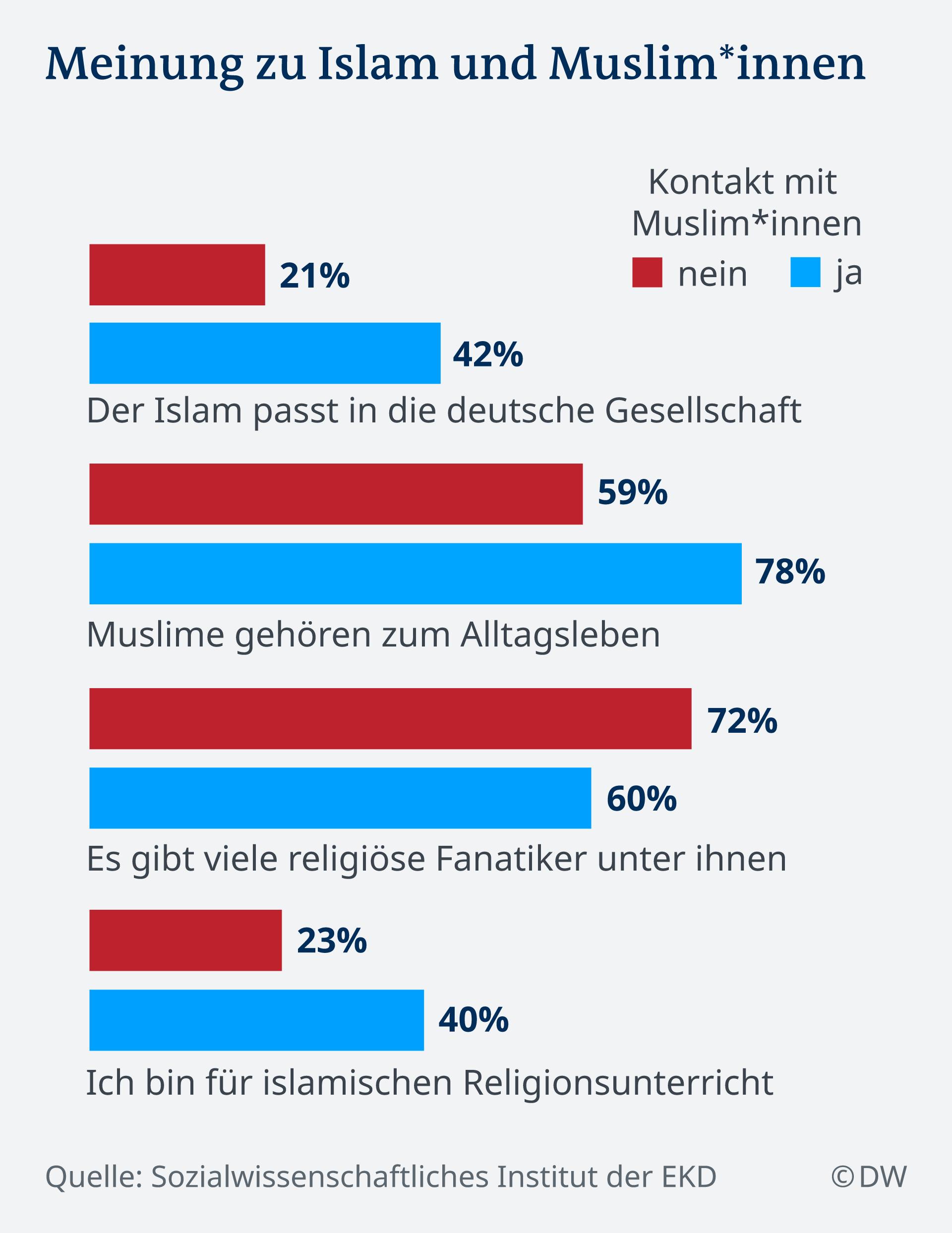 Infografik Meinung zu Islam und Muslim*innen DE