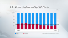 DW Infografik - Women in the Charts