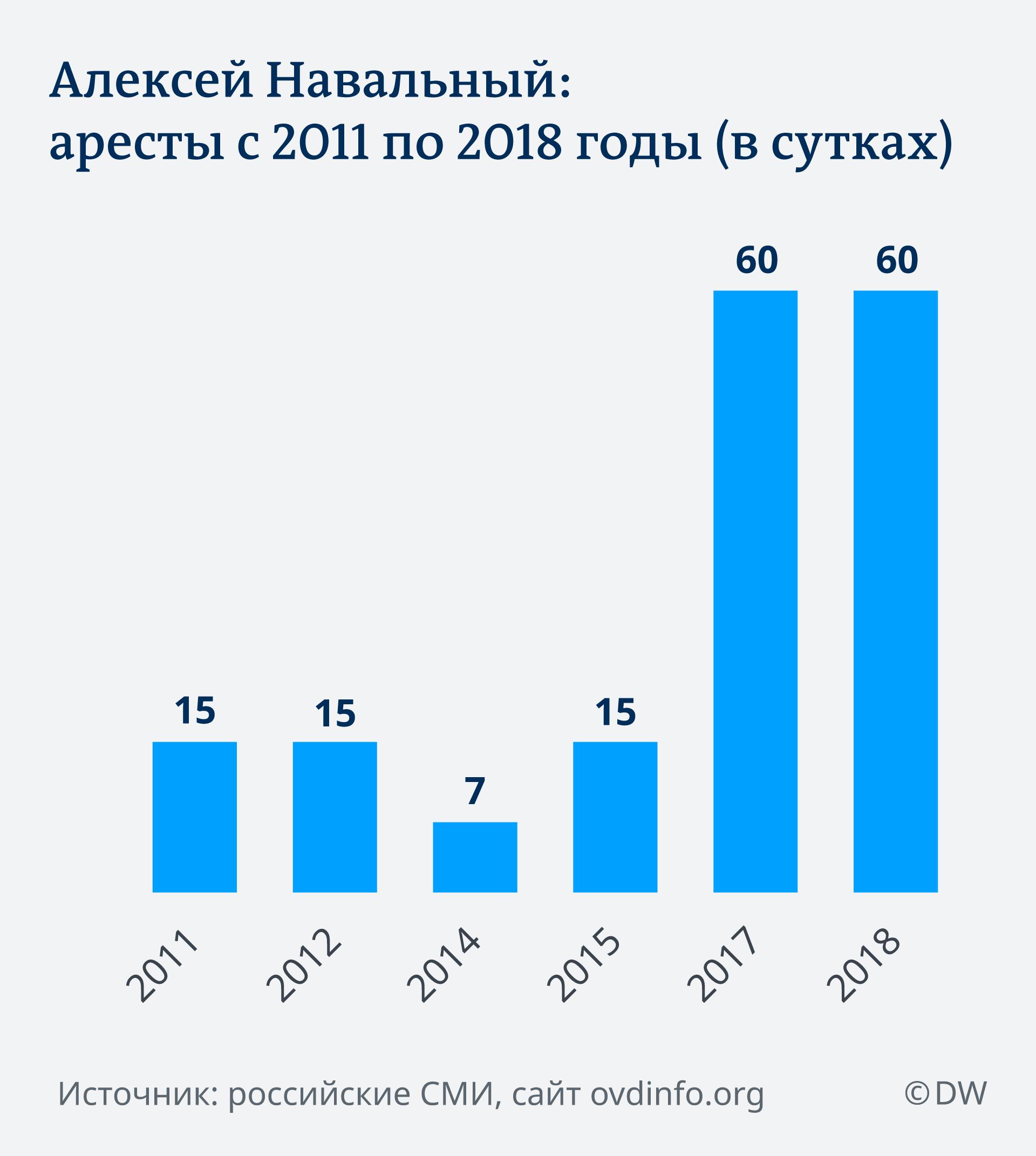 Аресты Навального в инфографике