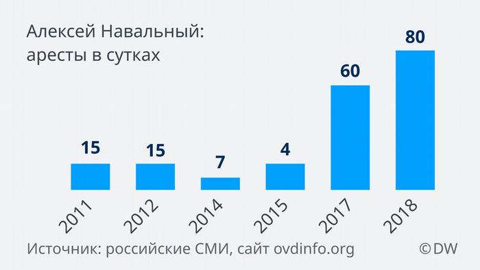 Аресты Навального с 2011 по 2018 годы