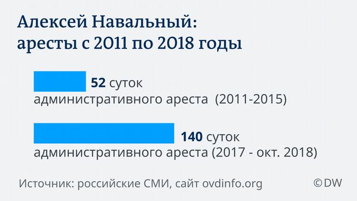 Infografik Galeriebild Navalny RU
