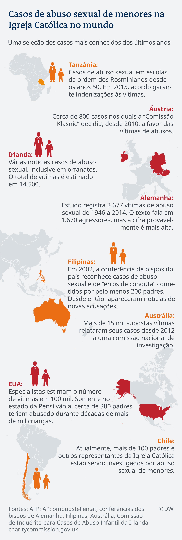 Infografik Kindesmissbrauch Katholische Kirche PT