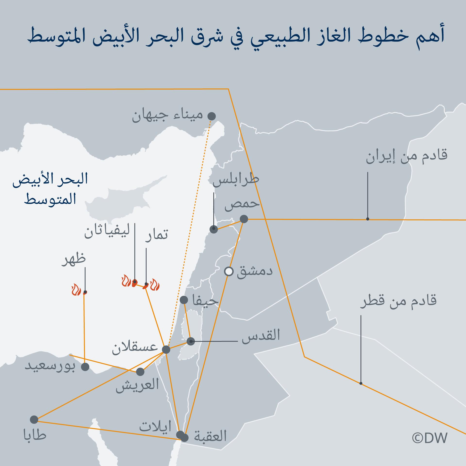 أهم خطوط الغاز الطبيعي في شرق المتوسط