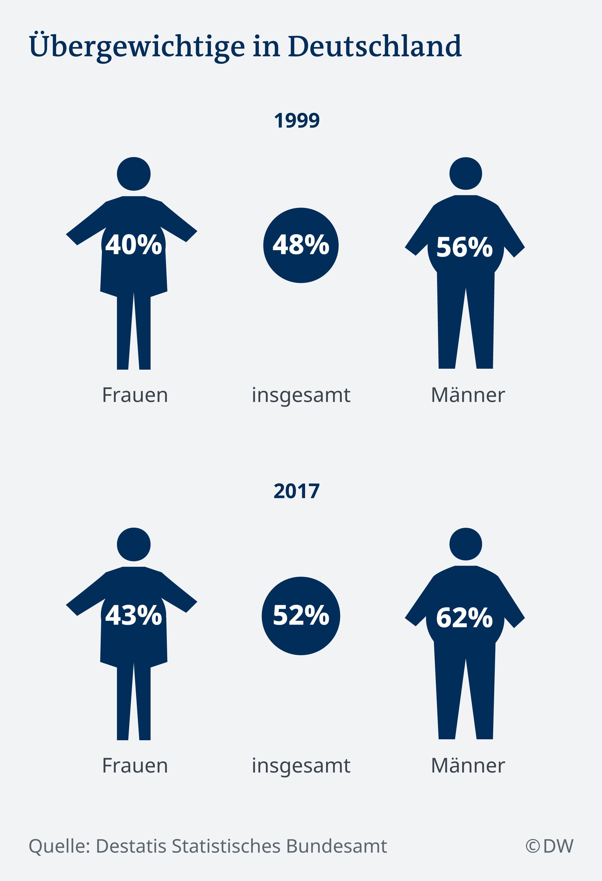 Infografik Übergewichtige in Deutschland