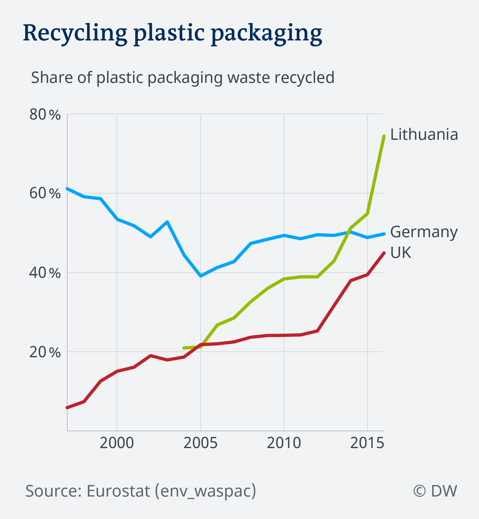 Data visualization plastic packaging waste recycling rate over time