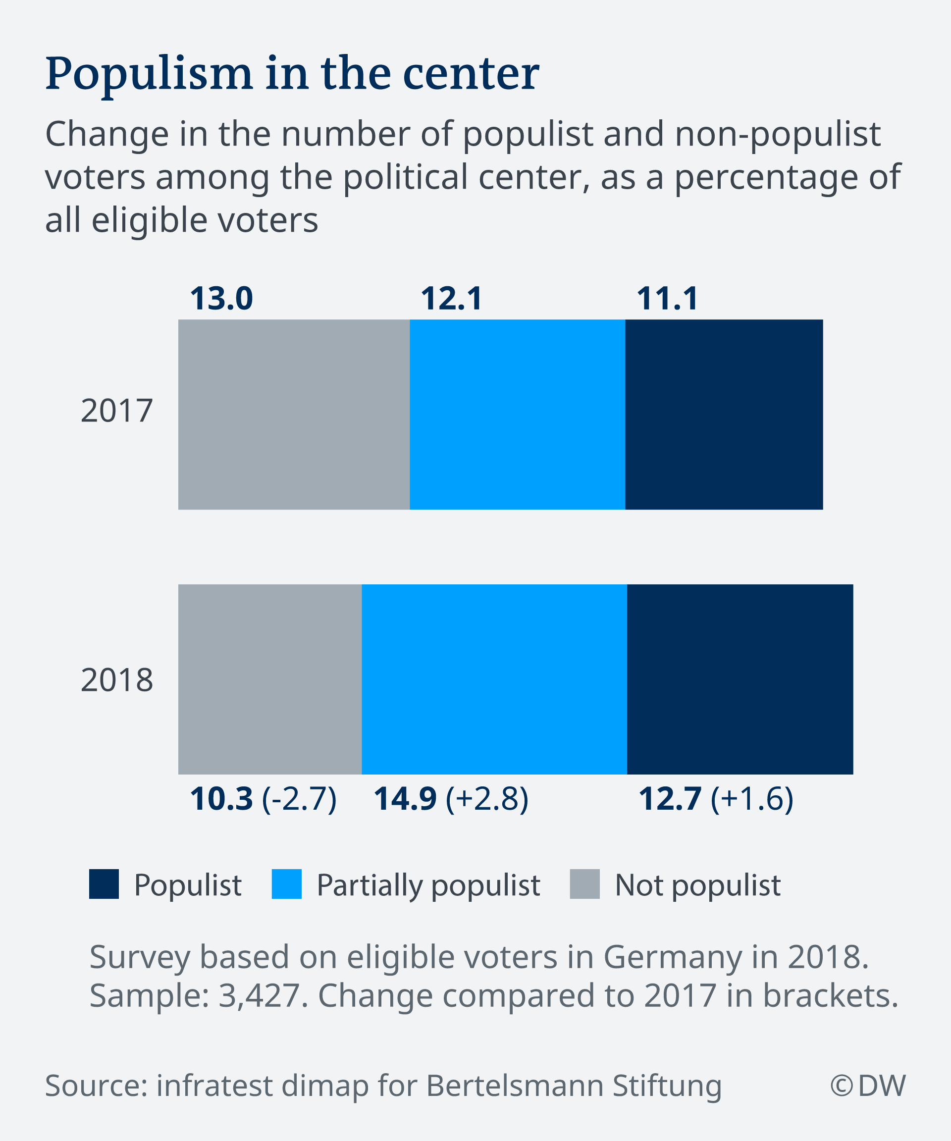 Infographic showing populism in Germany